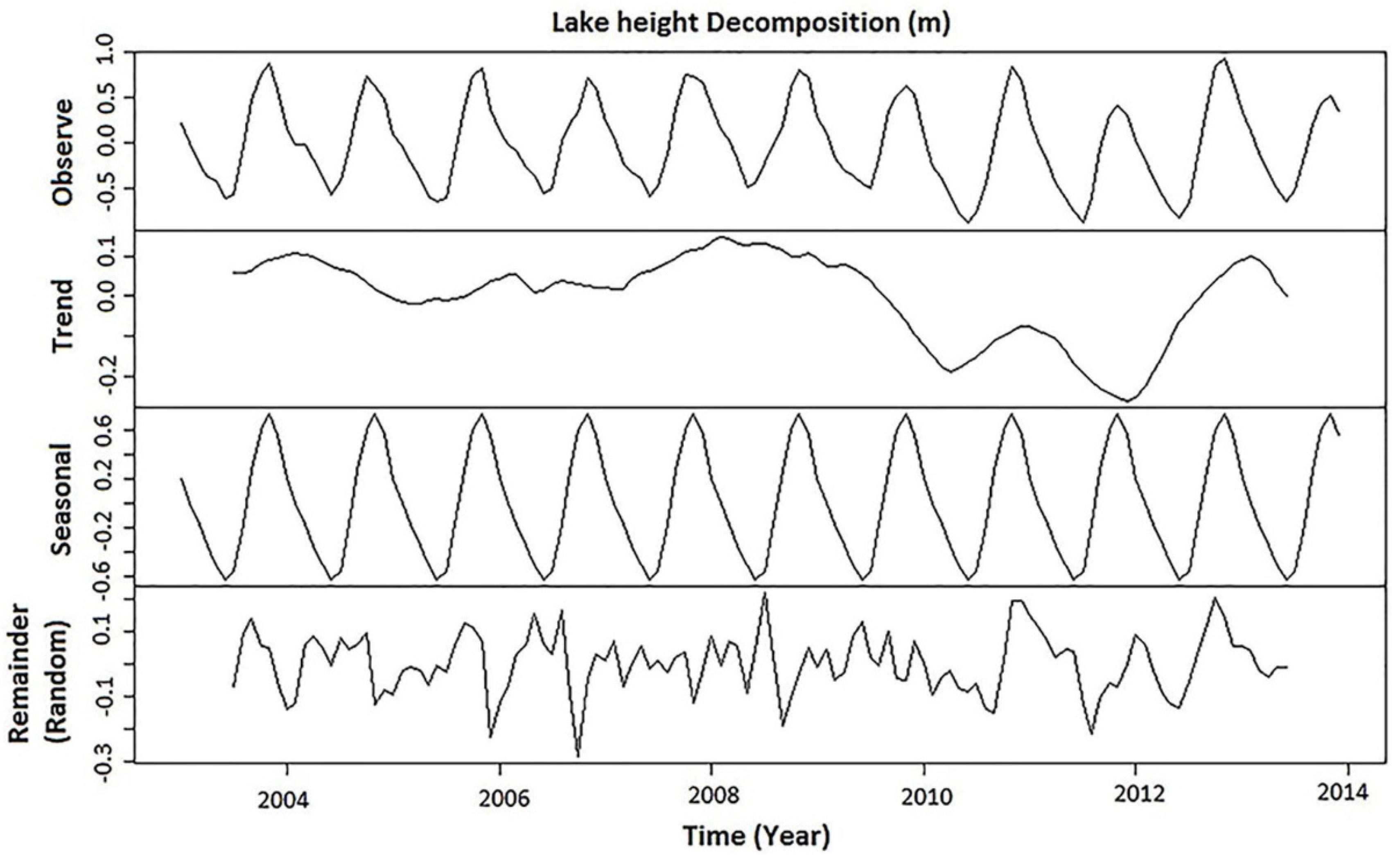 Water | Free Full-Text | Hydrological Evaluation of Lake Chad Basin