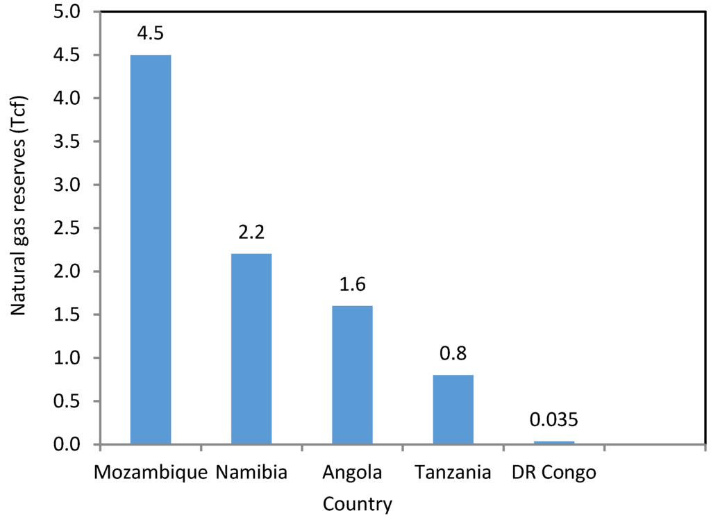"""the scarcity of fuel wood in africa Africa irad/prasac,  dynamics of abundance and scarcity"""", dewees  a study on consumption trends of fuel wood & their impact on forest in kanker forest."""