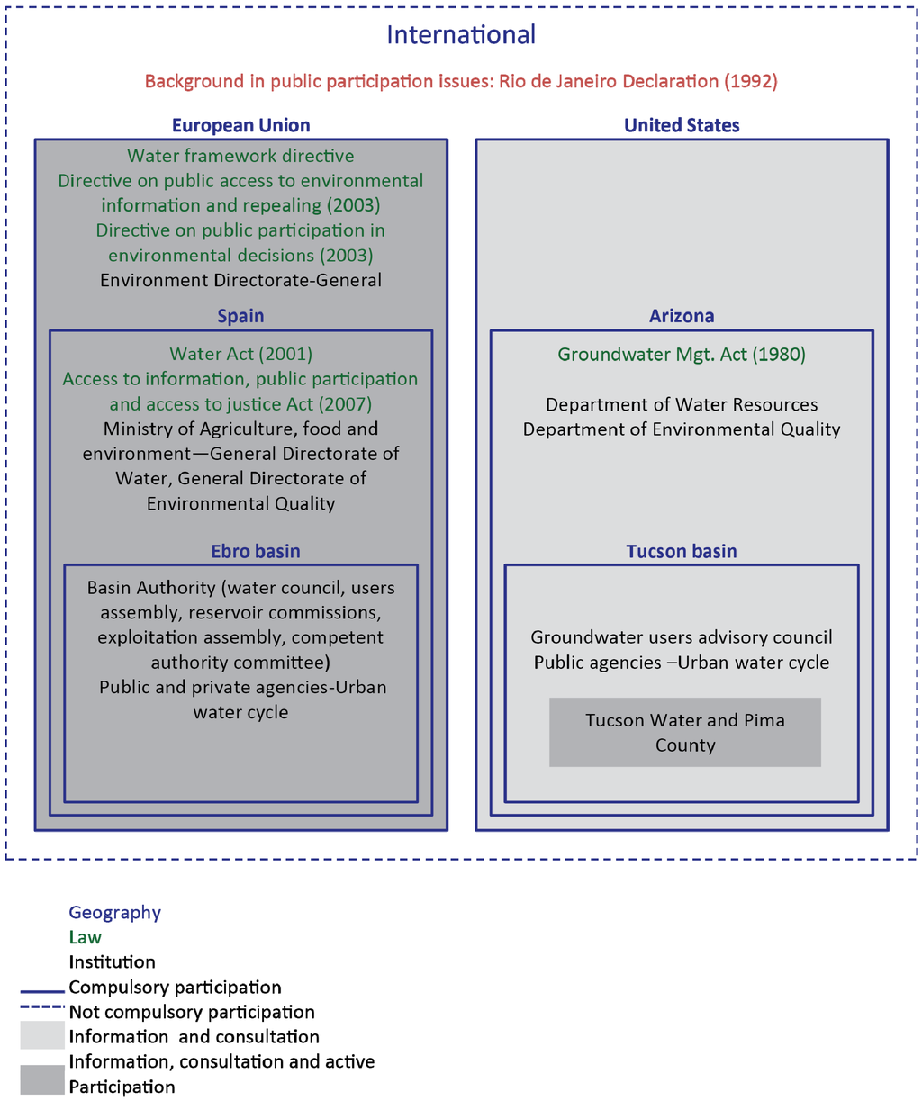 Water | Special Issue : Water Governance, Stakeholder Engagement