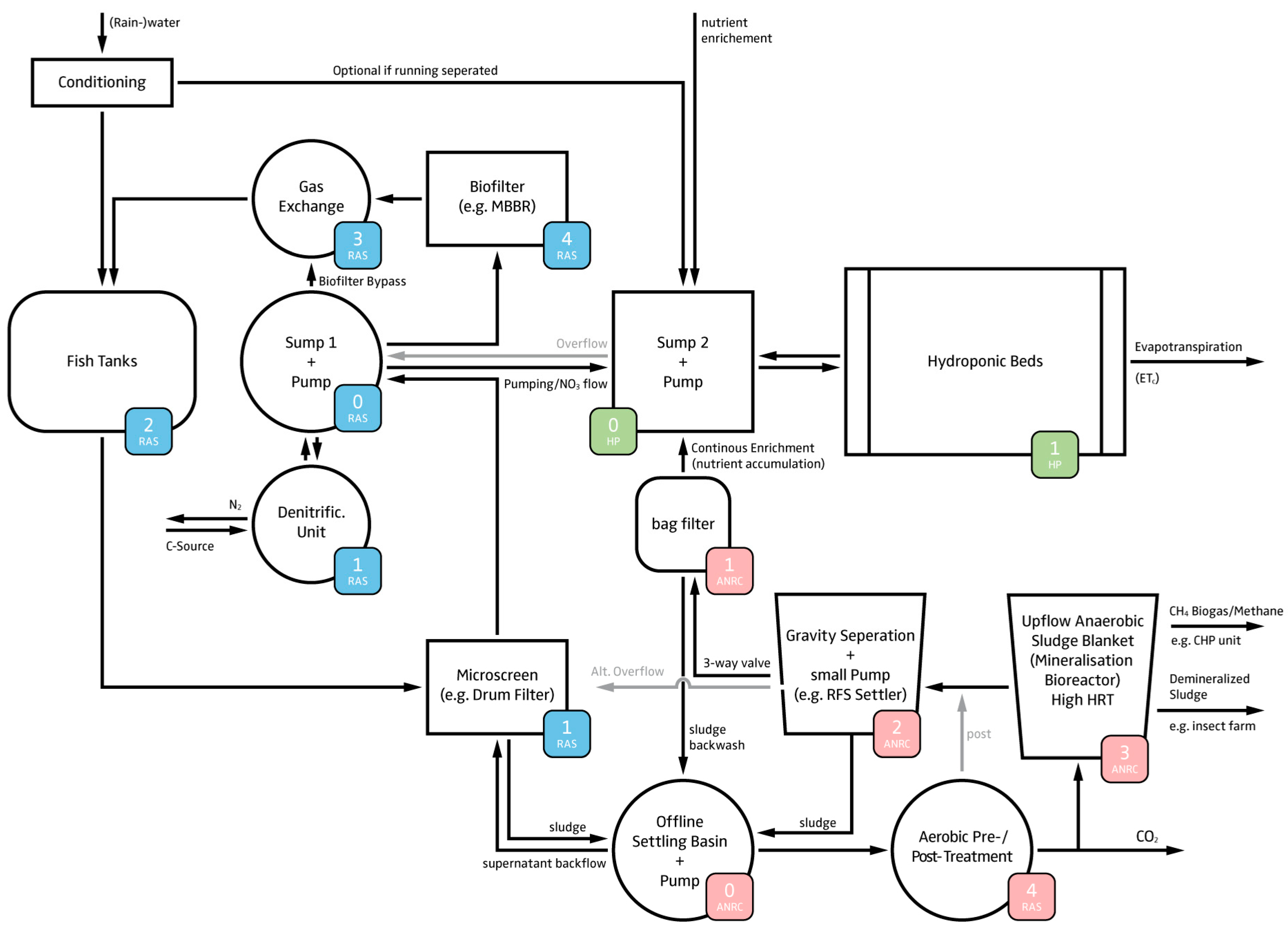Water Free Full Text Navigating Towards Decoupled Aquaponic Process Flow Diagram Level 3 No