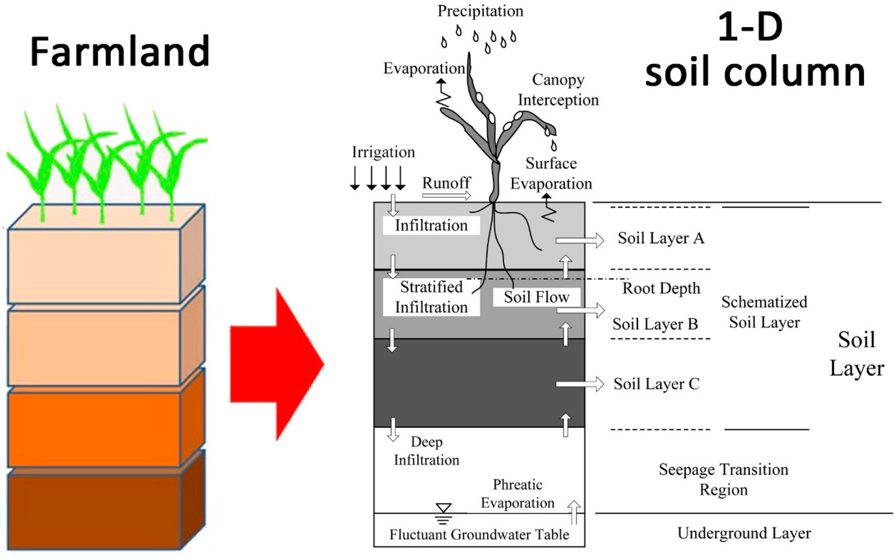 Water free full text evaluation of soil water for Soil articles