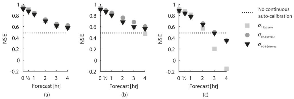 The econometric analysis