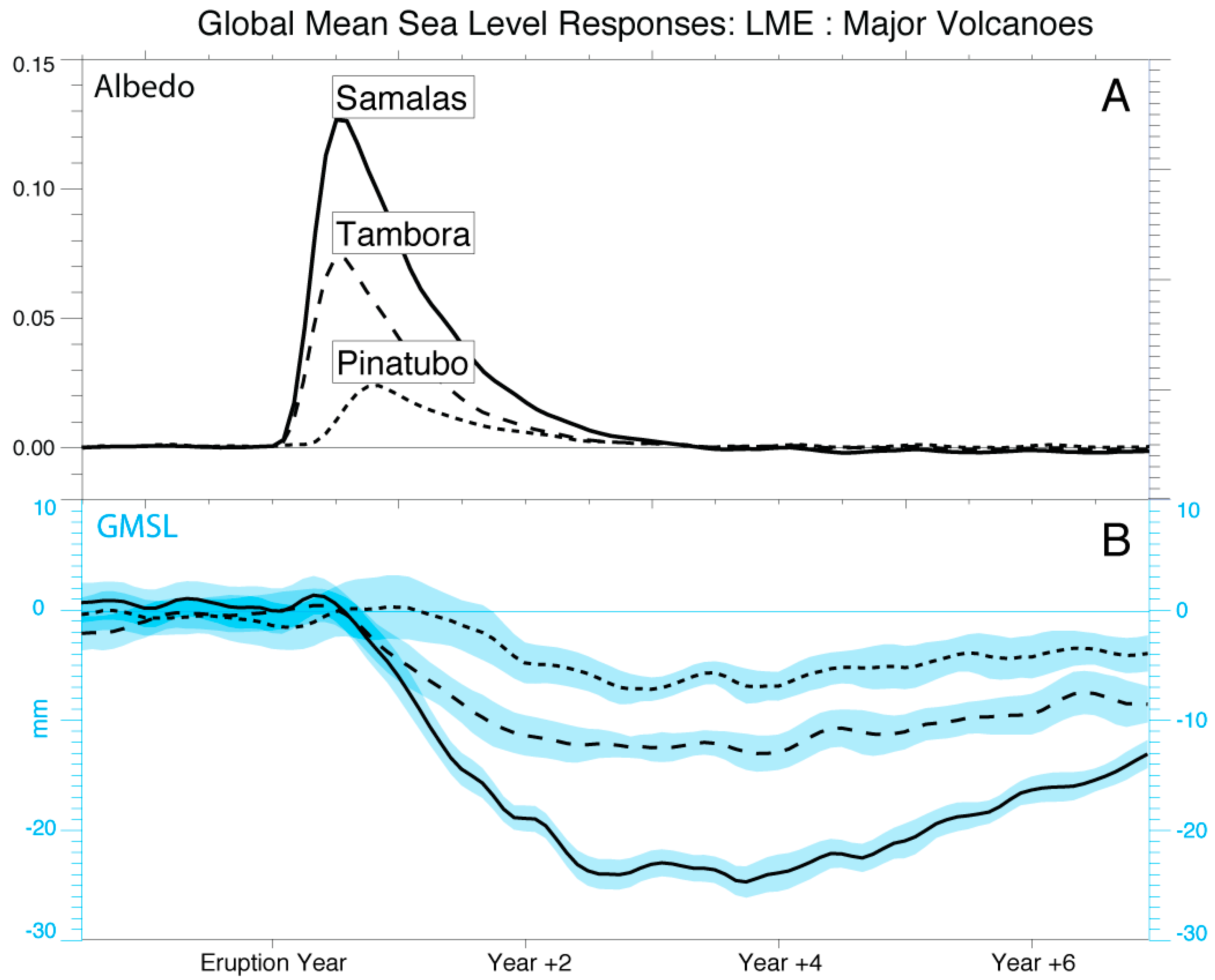 Water   Free Full-Text   Interannual Variability in Global Mean Sea