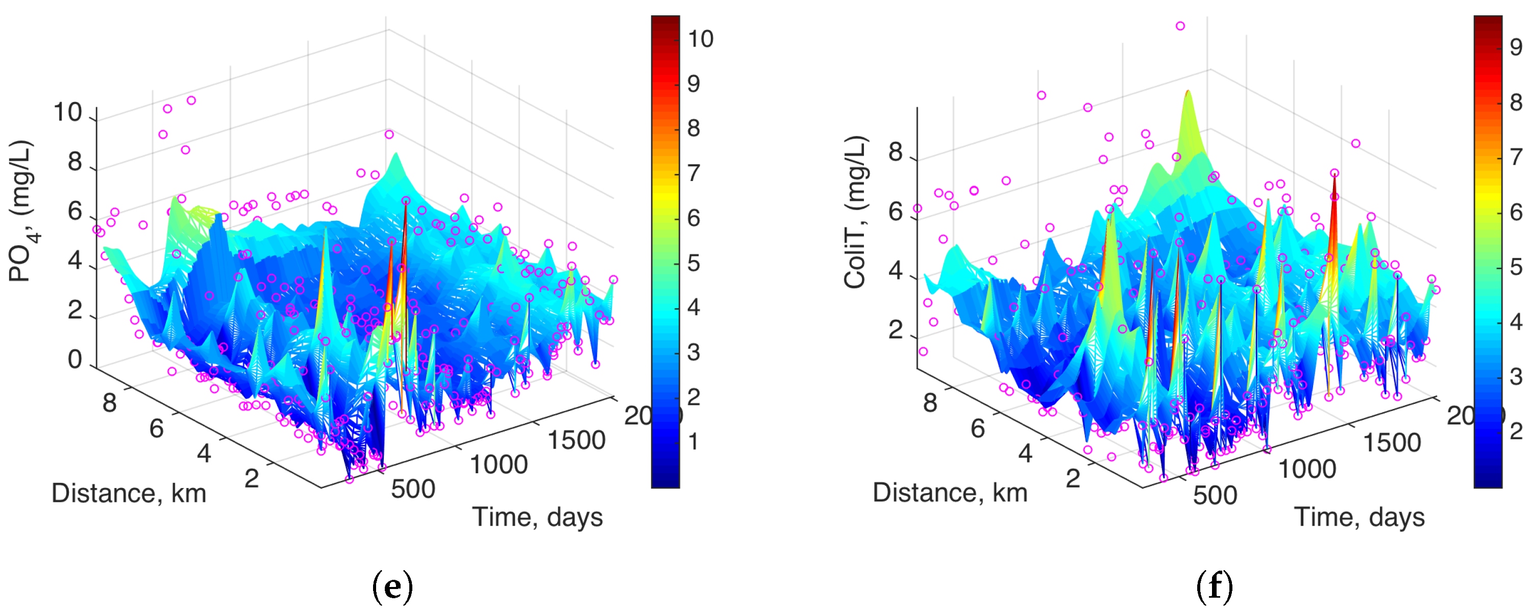 Water | Free Full-Text | Spatio-Temporal Analysis of Water