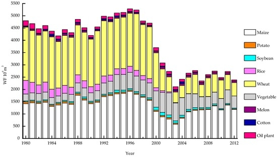 analysis of the structure of original research papers