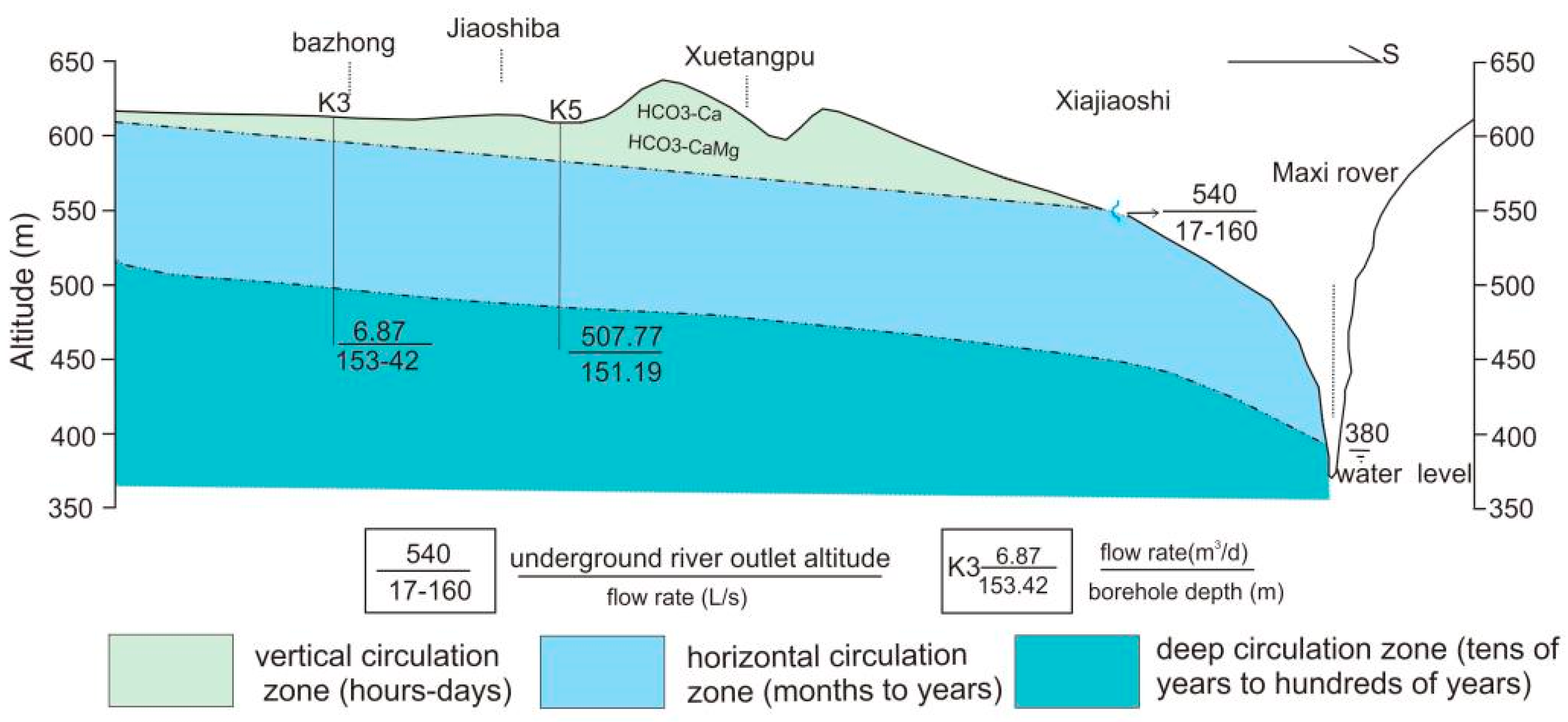 an analysis of the shallow aquifers system Estimation of hydraulic conductivity using the slug test method in a shallow aquifer in the data analysis are available the slug test is aquifer system.
