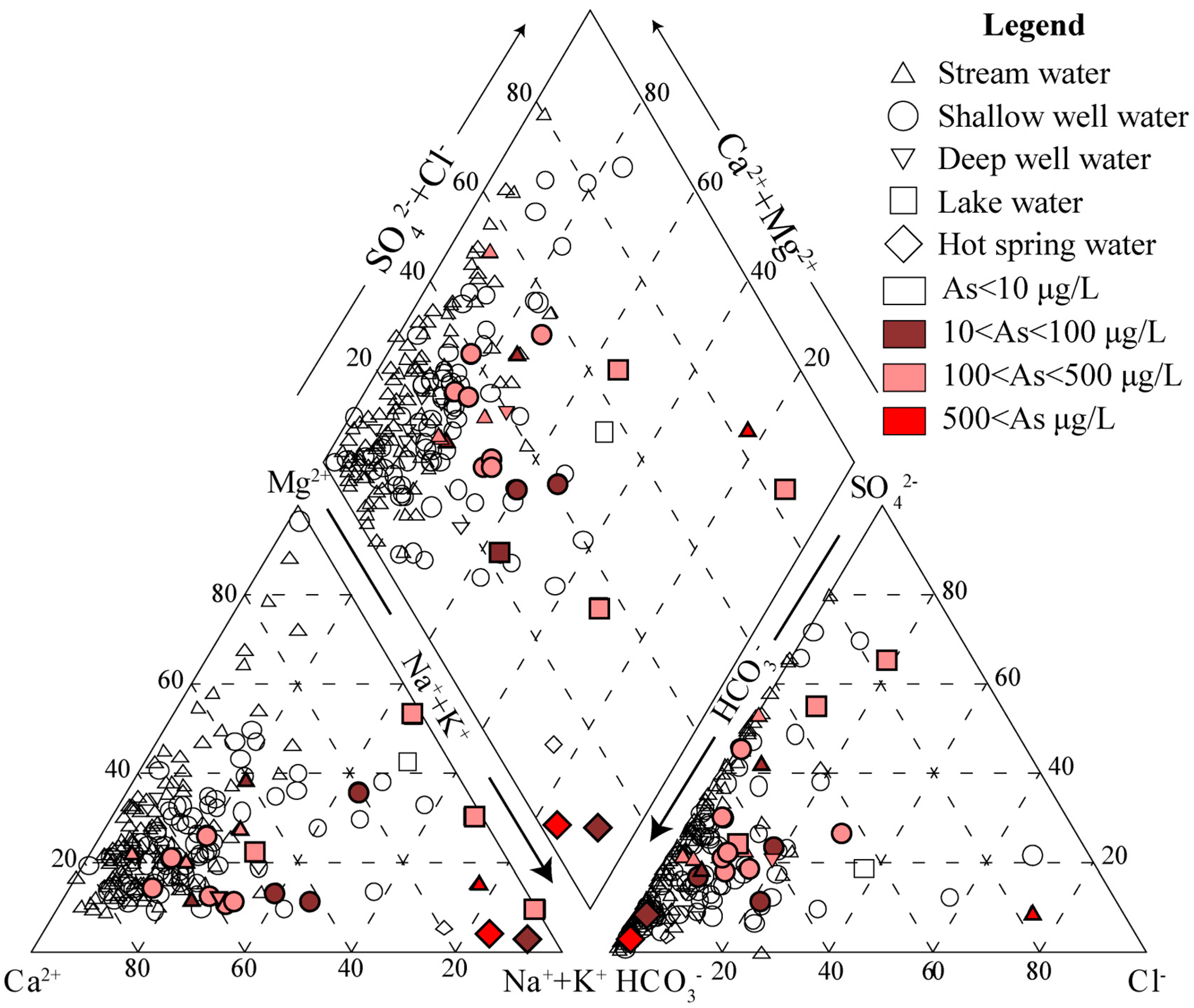 Water Free Full Text Distribution And Potential Health Risks Of