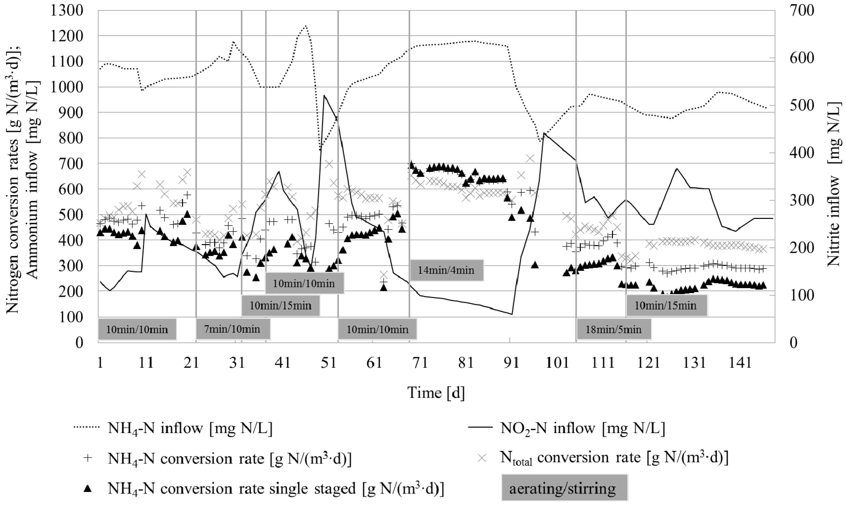 Water | Free Full-Text | Performance and N2O Formation of