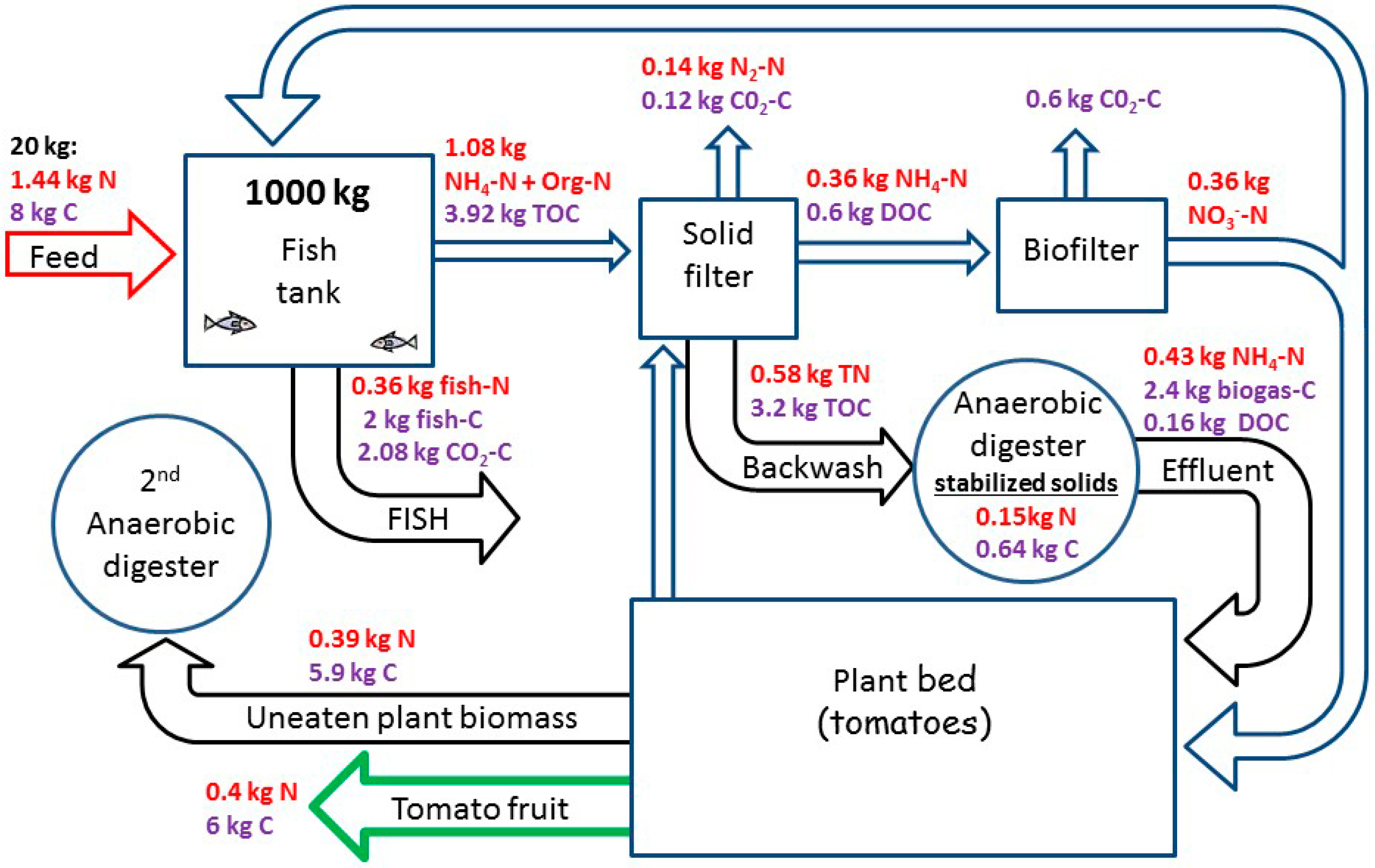 Water Free Full Text Nutrients And Energy Balance Analysis For A 2nd Diagram Of Biogas Plant 08 00589 G004