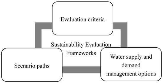 Evaluation of Water Institutions and Water Sector Performance