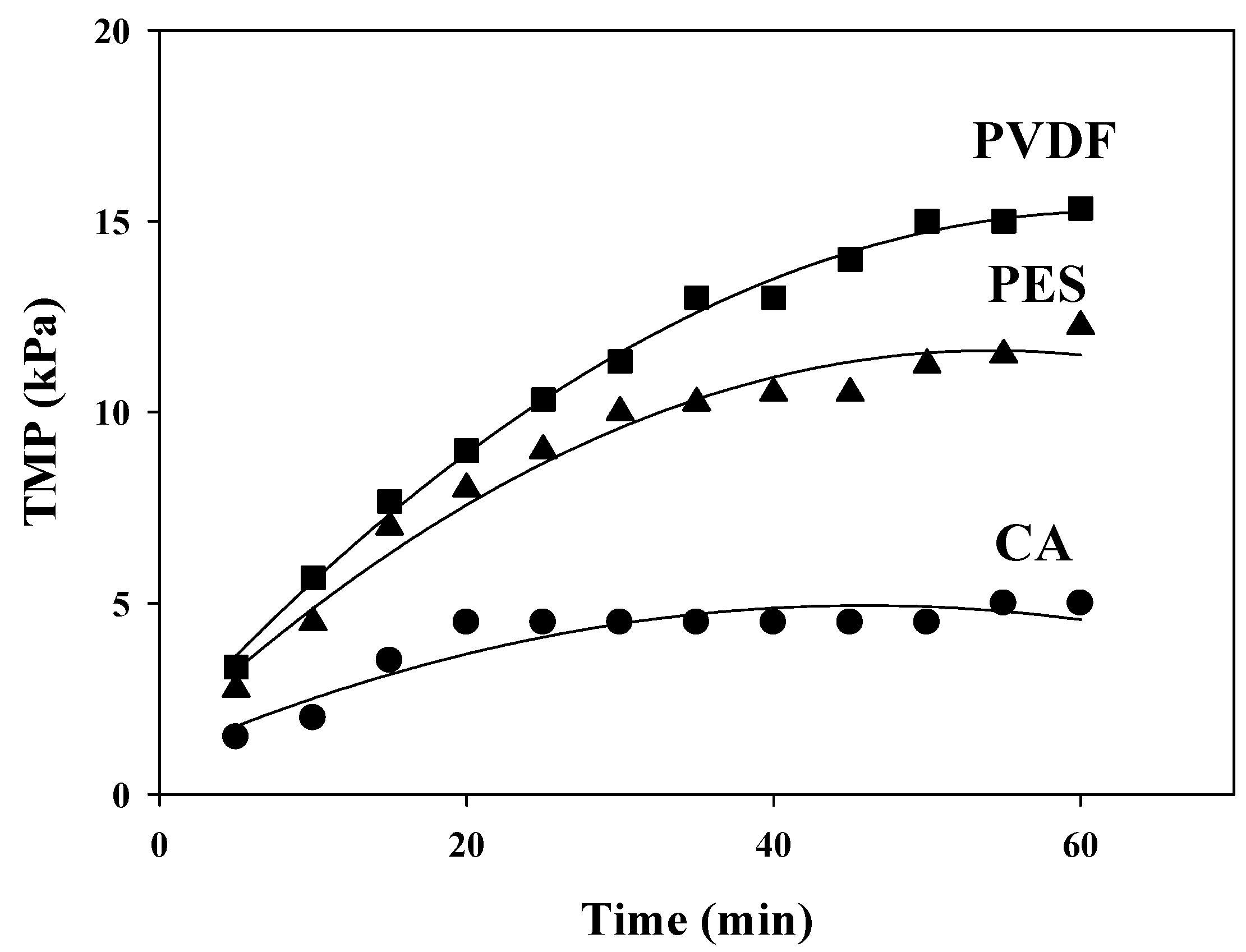 Filtration and pore size