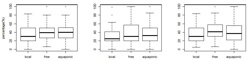 Water | Free Full-Text | Commercial Aquaponics Approaching