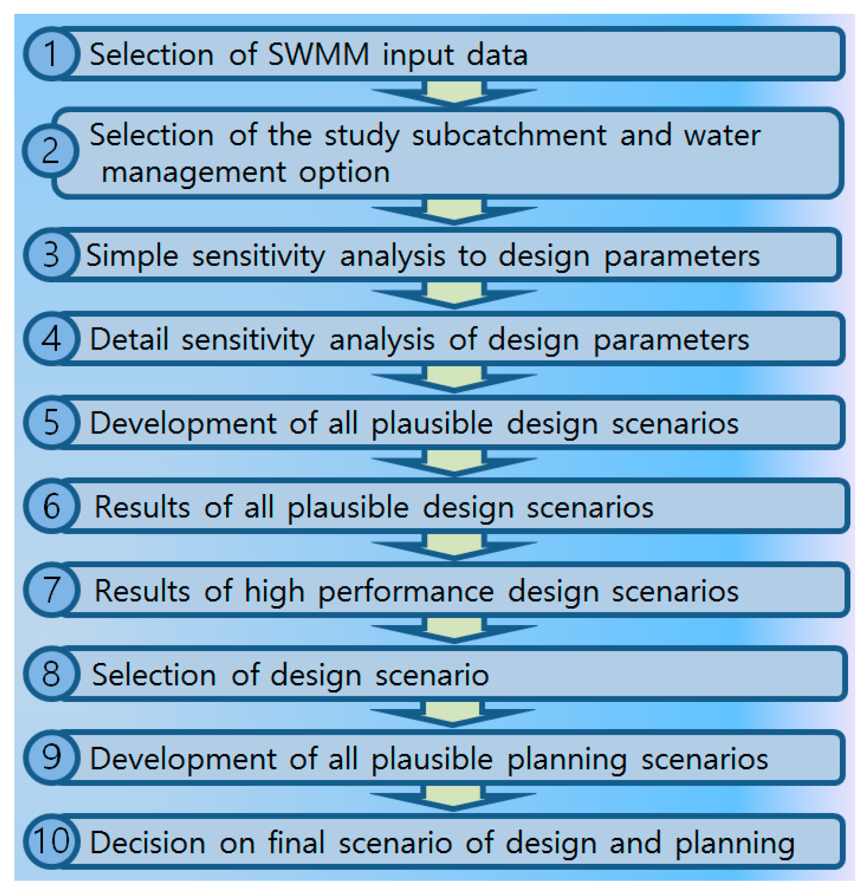 how good design specification and management A user-based definition— if the product conforms to design specifications value-based definition— if the product is perceived as providing good value for the price e it has good quality d the product has good quality answer: e moderate 6.