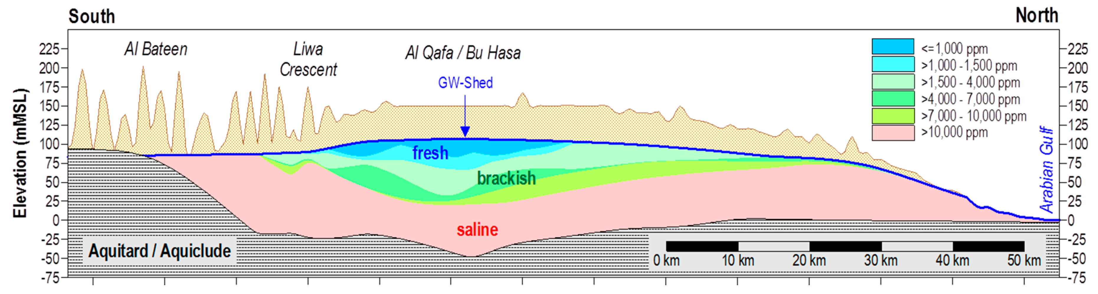 water | free full-text | observations and prediction of recovered