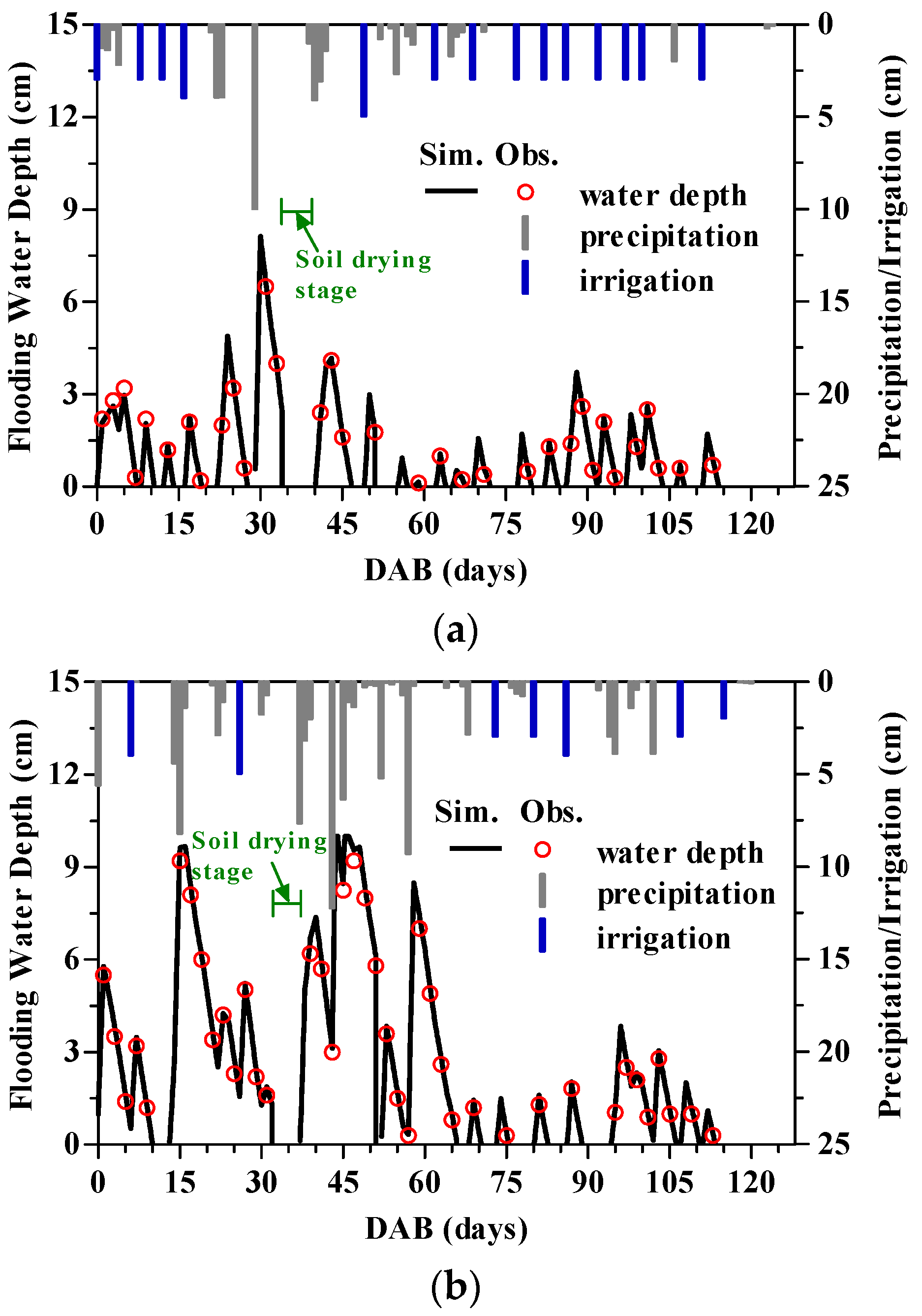 water free full text modeling of soil water regime and water