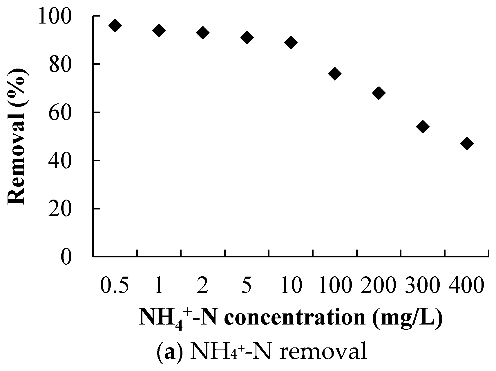mechanisms of adsorption of aormatic nitrogen compounds Prediction of n-alkane adsorption on activated carbon using the  correlations  and adsorption mechanisms of aromatic compounds on a.