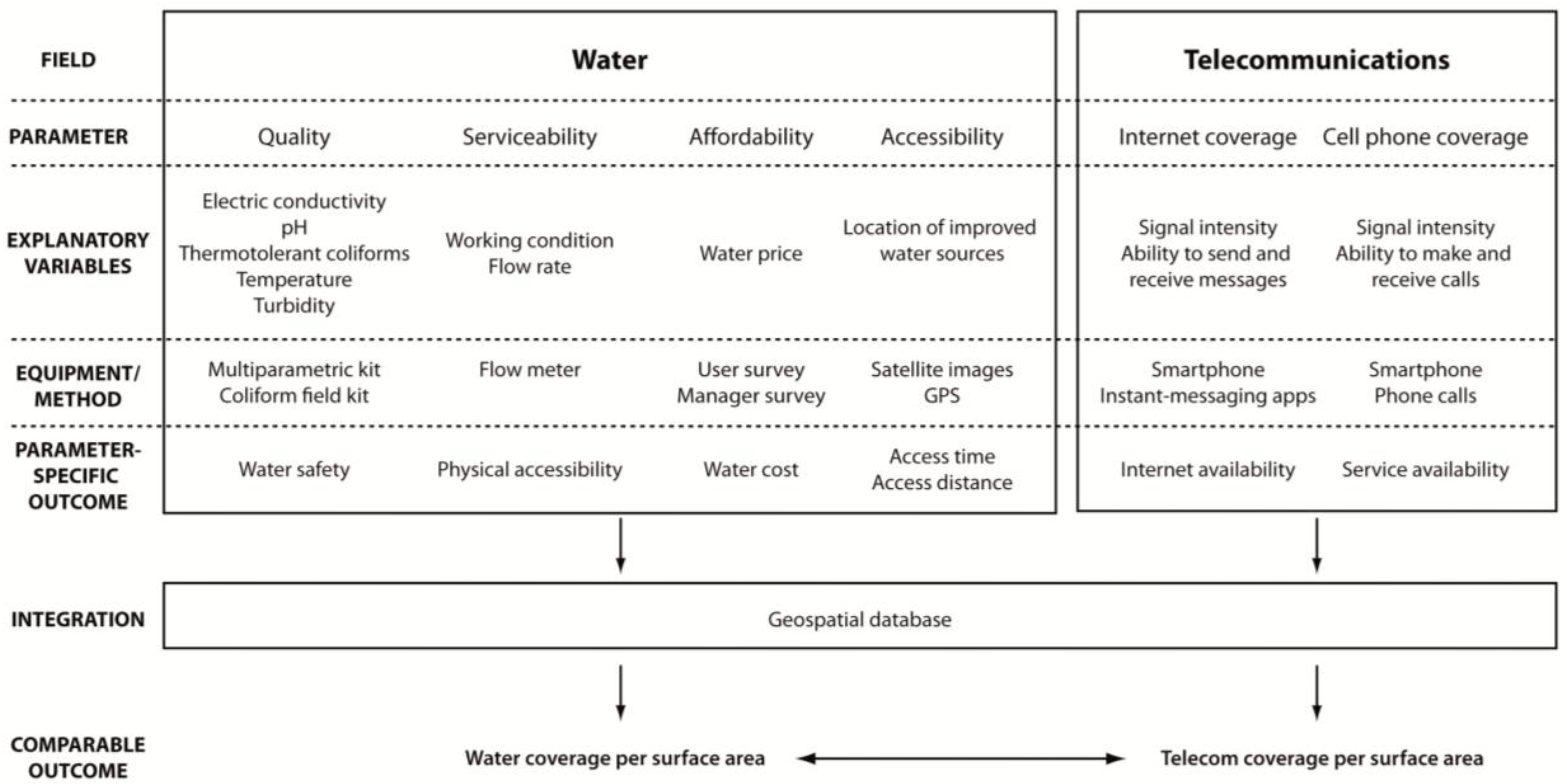 water free full text water versus wireless coverage in rural