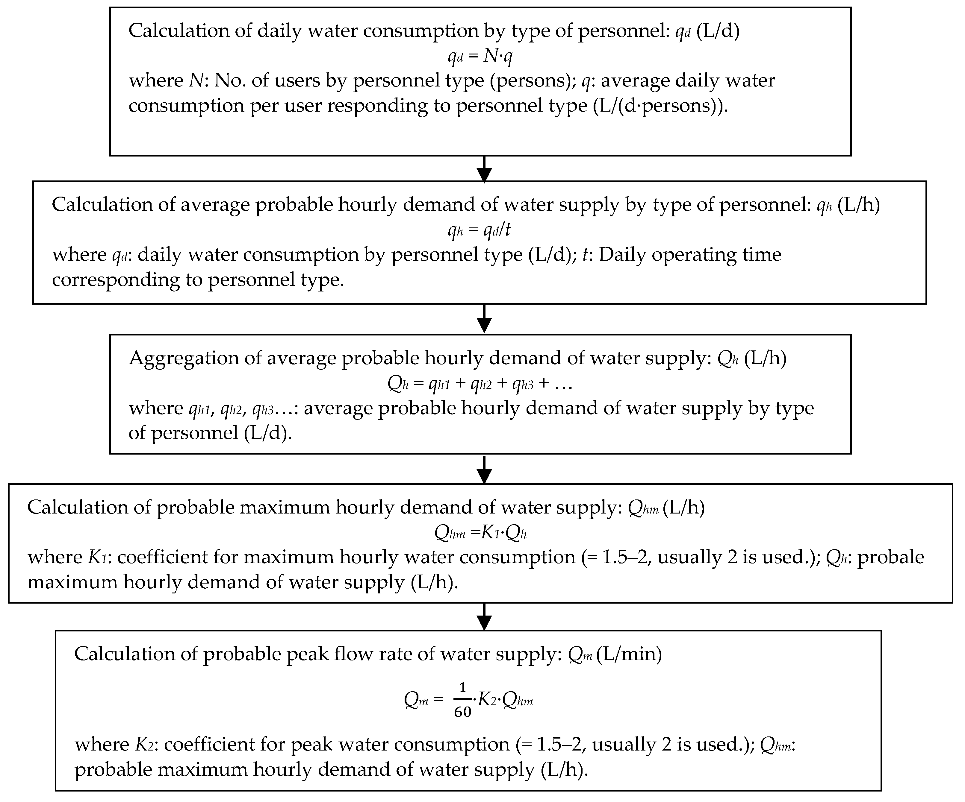 Water | Free Full-Text | Verification of Calculation Method
