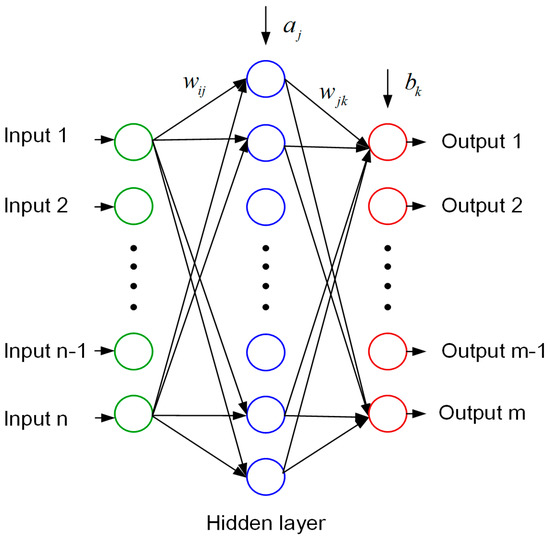 research papers on back propagation algorithm This paper pointes out the defects of practical application of bp(back-propagation) algorithm while this paper puts forward the concept of adaptive gradie.