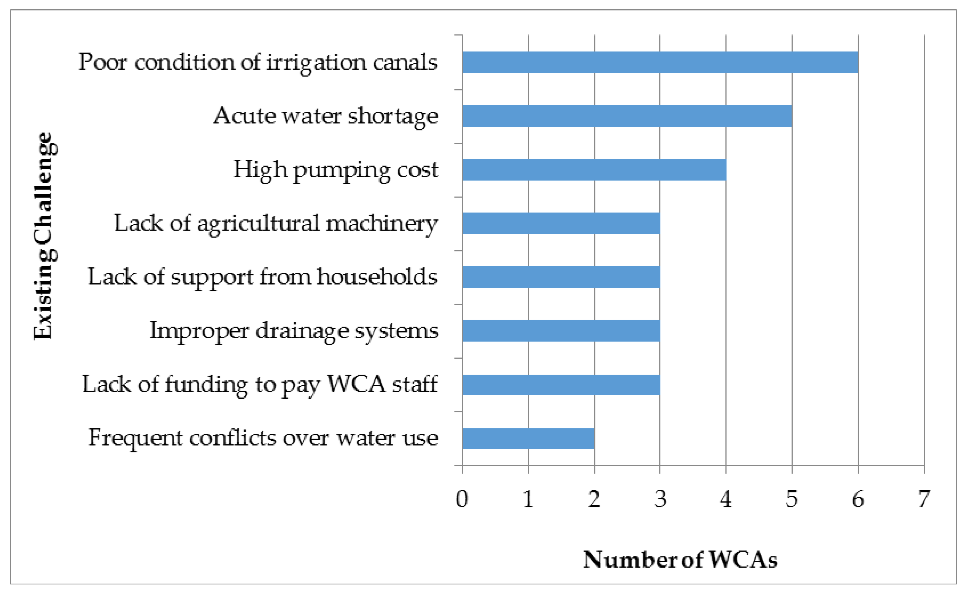 water free full text impact of institutional change on