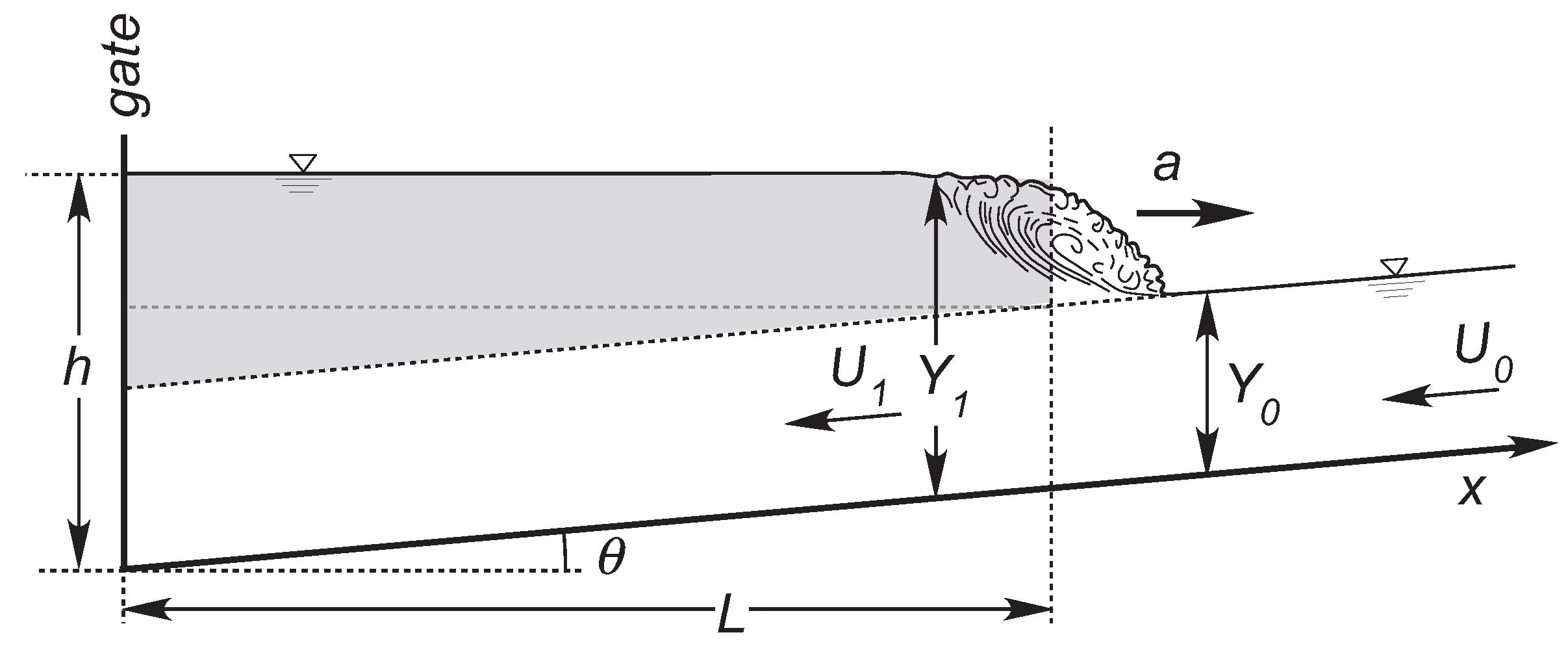 surge wave velocity formula