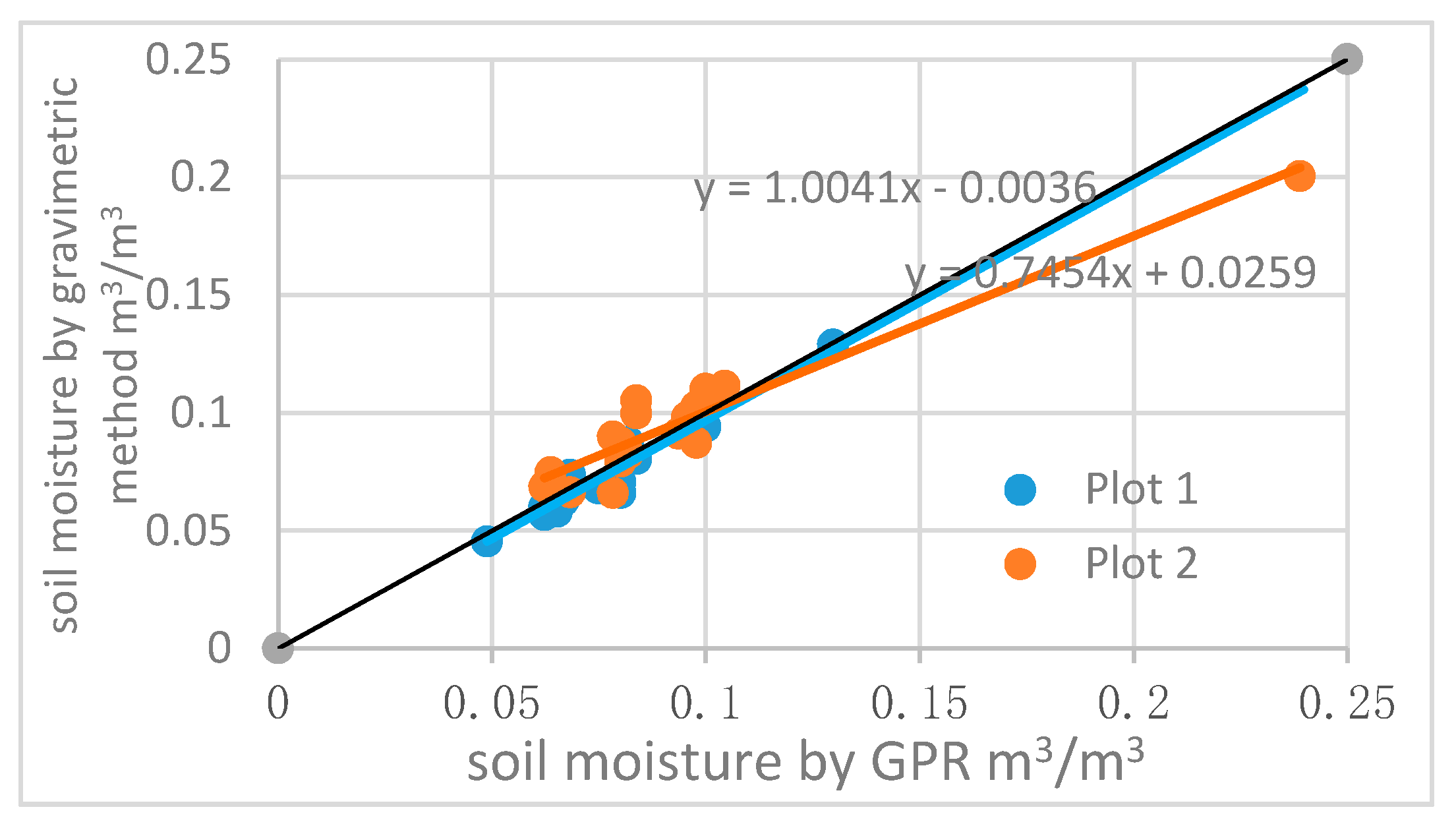 Ground Rainfall Penetration And