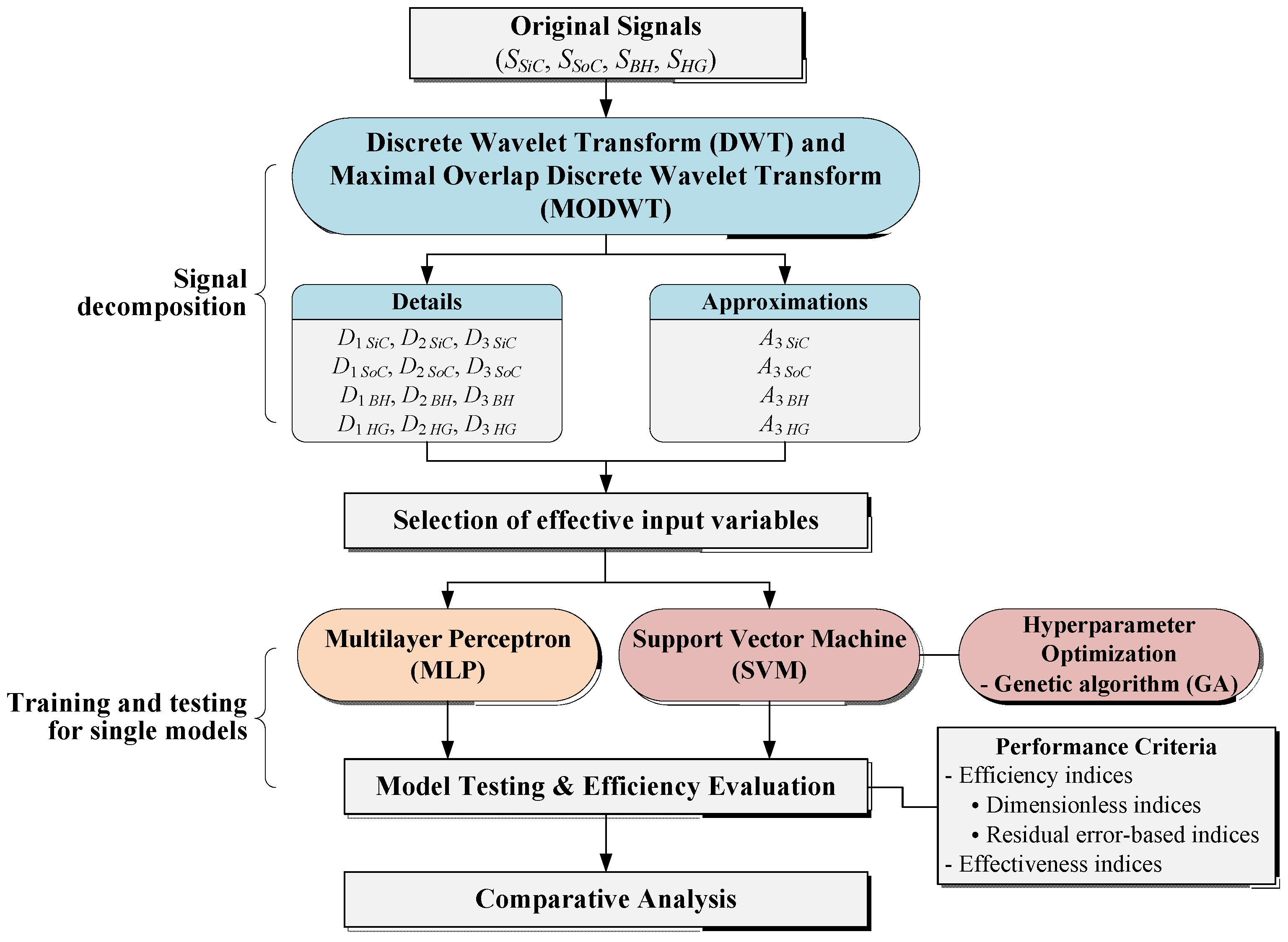 Water | Free Full-Text | River Stage Modeling by Combining Maximal