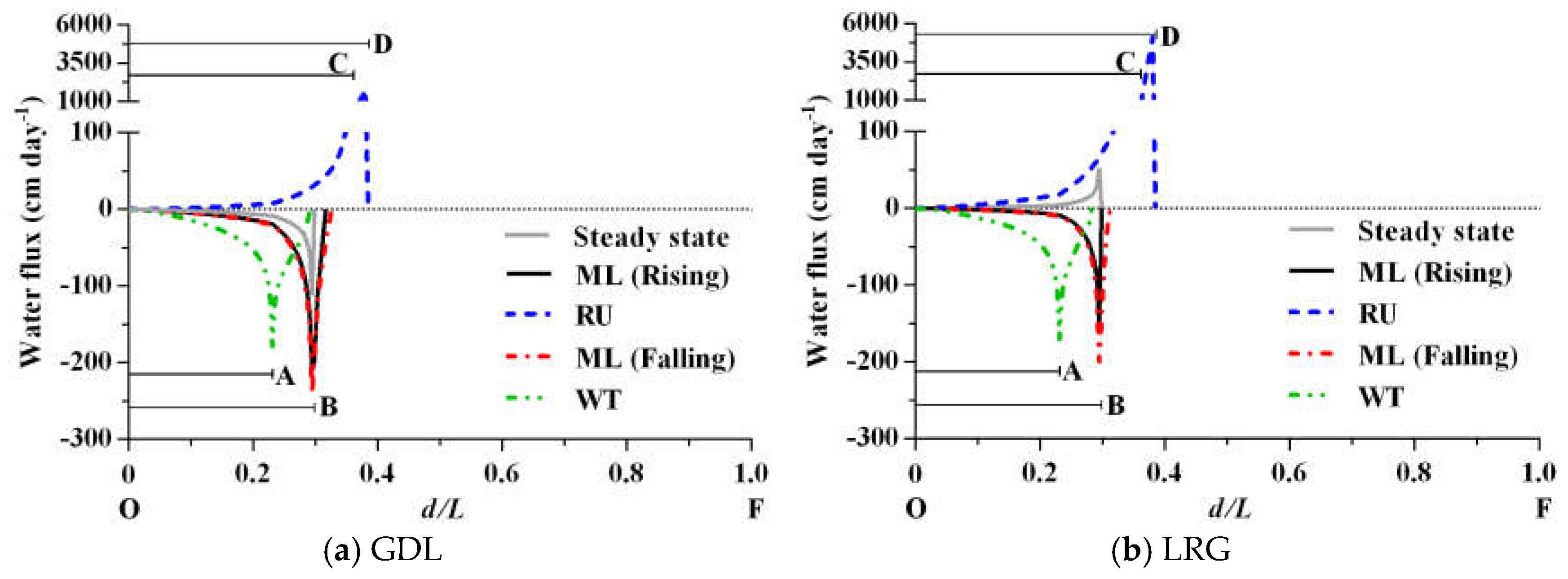 Quantum speed-up predicted for charging quantum batteries