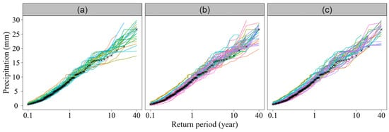 facies models response to sea level change pdf