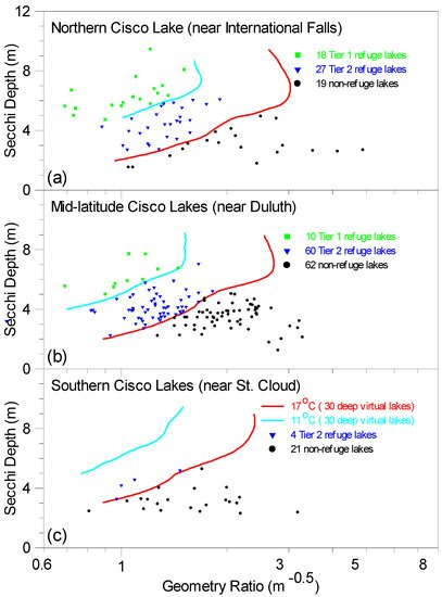 Water | Special Issue : Water Quality Monitoring and