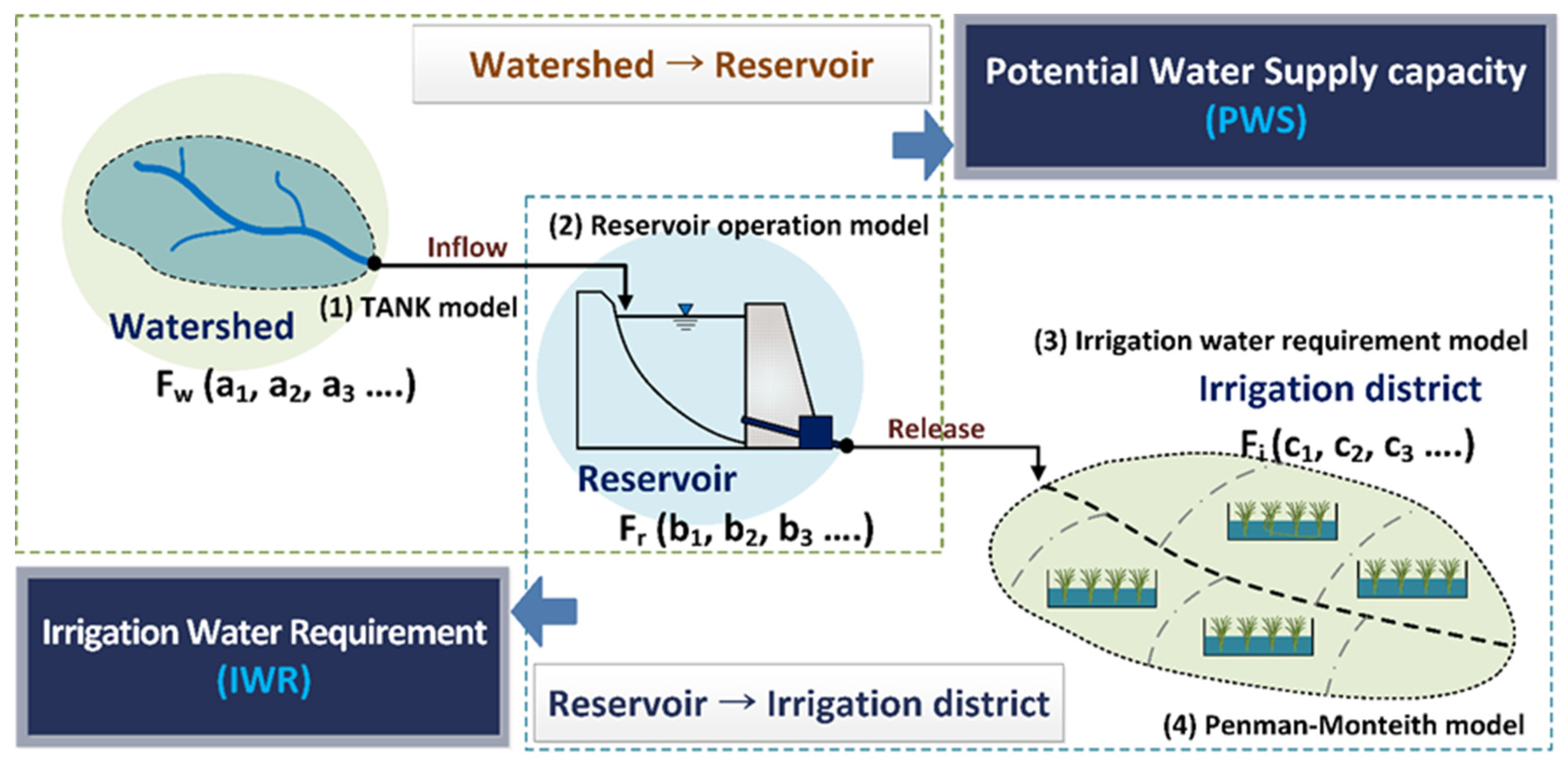 potential for water supply essay Drinking water research papers discuss the it is apparent that with so many water supply considering the magnitude of the potential threat.