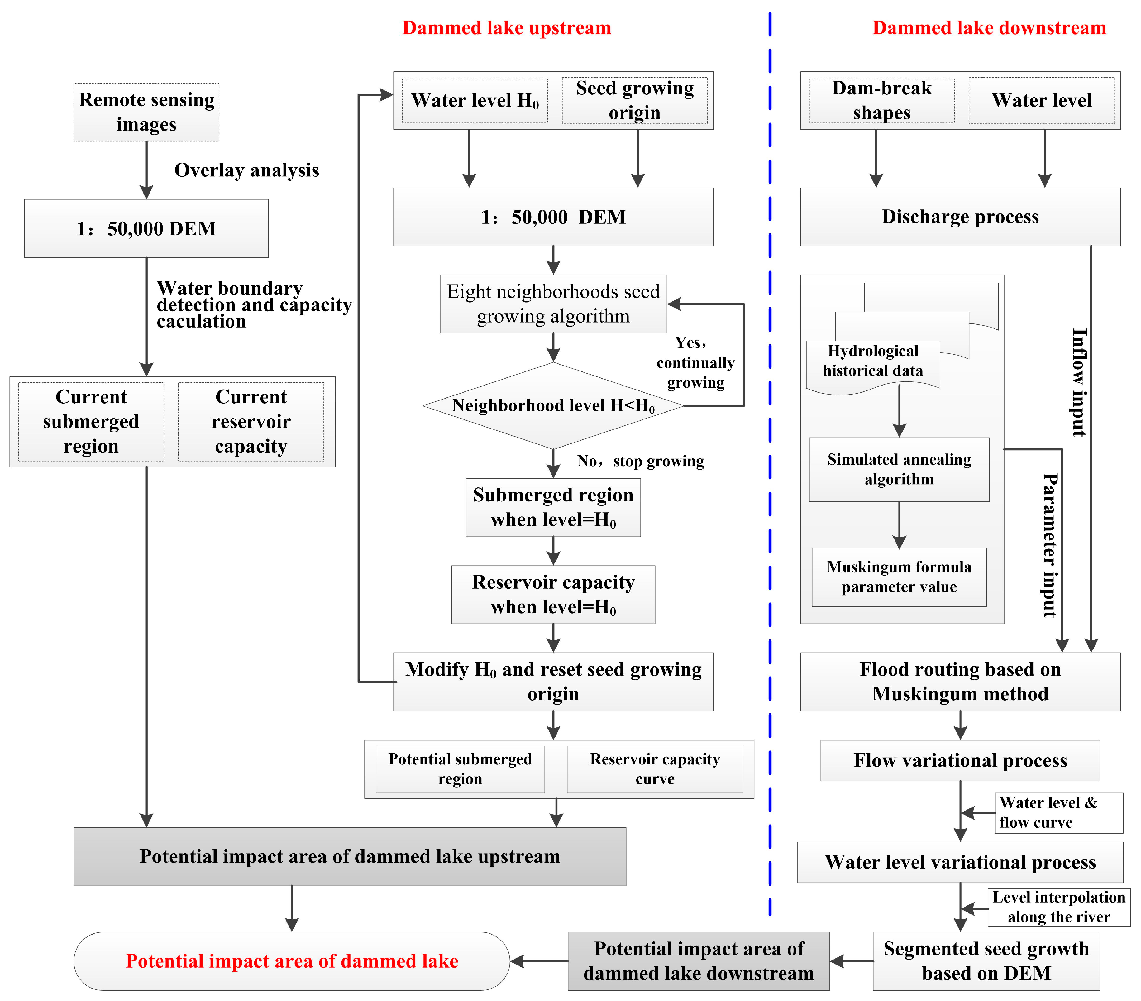 Water free full text integrated application of remote sensing research flow chart water 09 00777 g002 nvjuhfo Images
