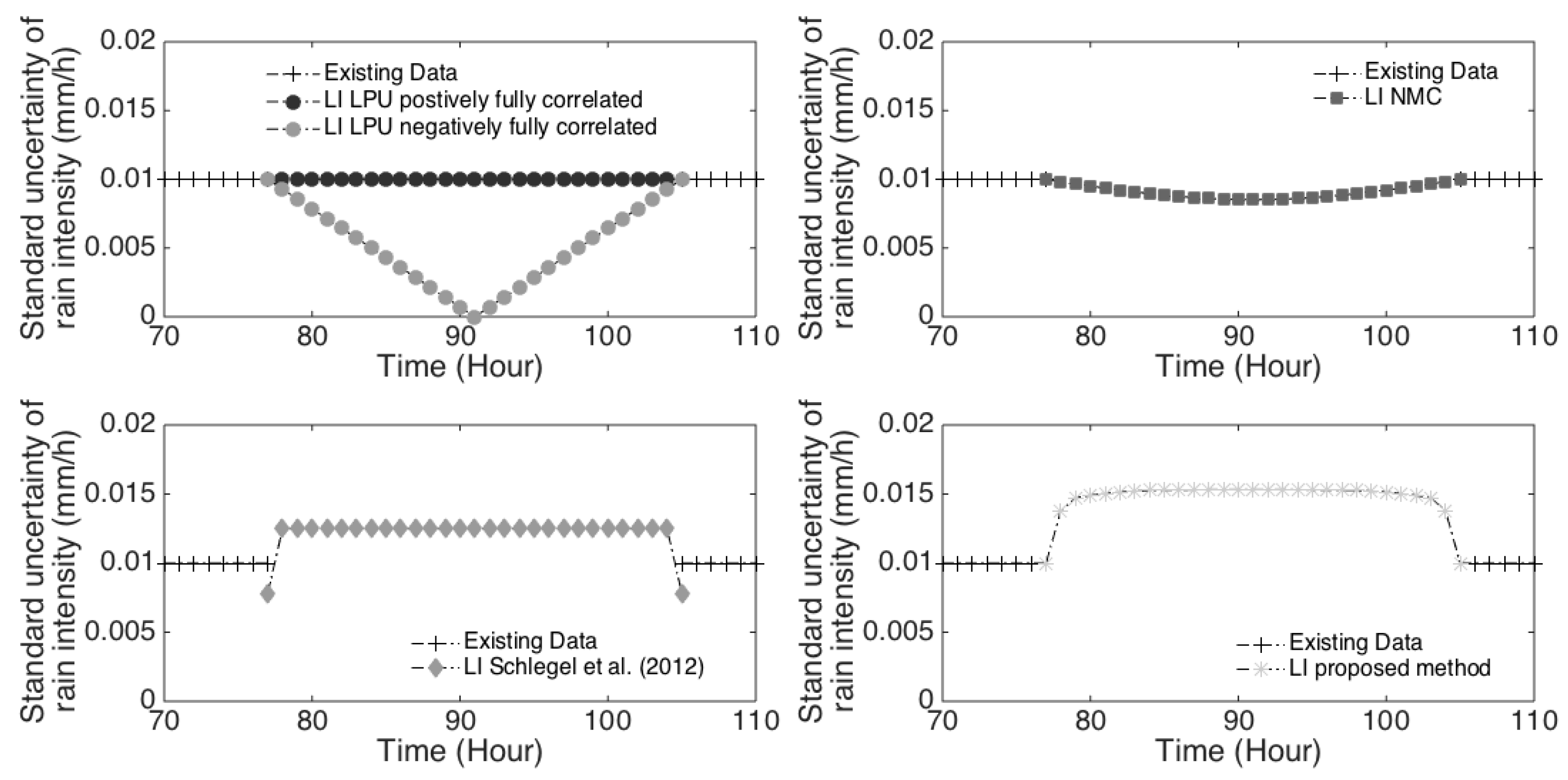 Water Free Full Text Interpolation In Time Series An Introductive Overview Of Existing Methods Their Performance Criteria And Uncertainty Assessment Html
