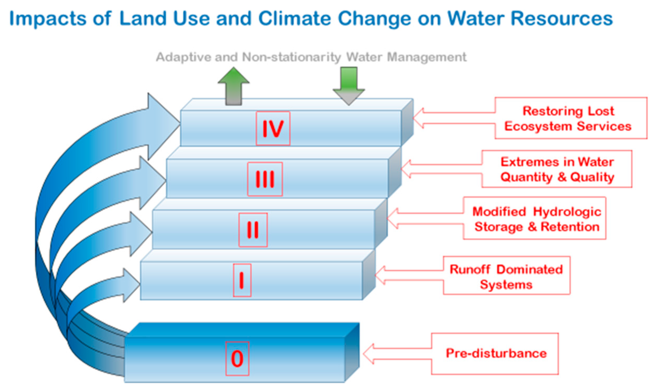 Water special issue land use climate and water resources for Soil use and management