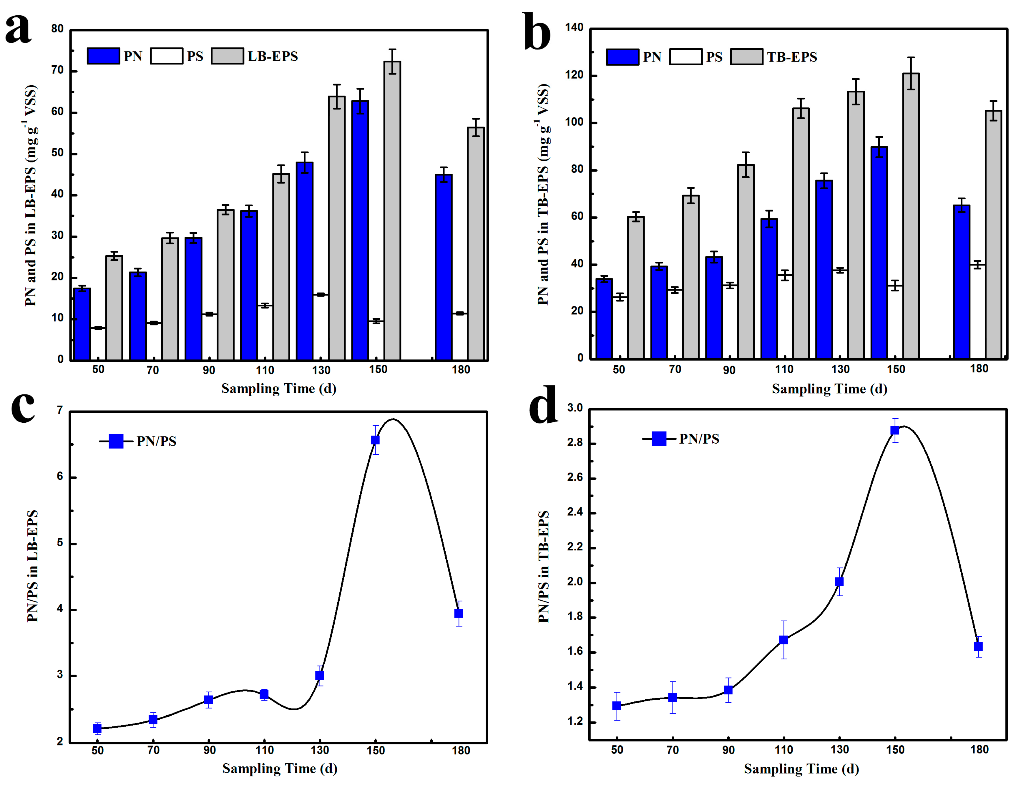 Water | Special Issue : Heavy Metals and Potentially Toxic ...