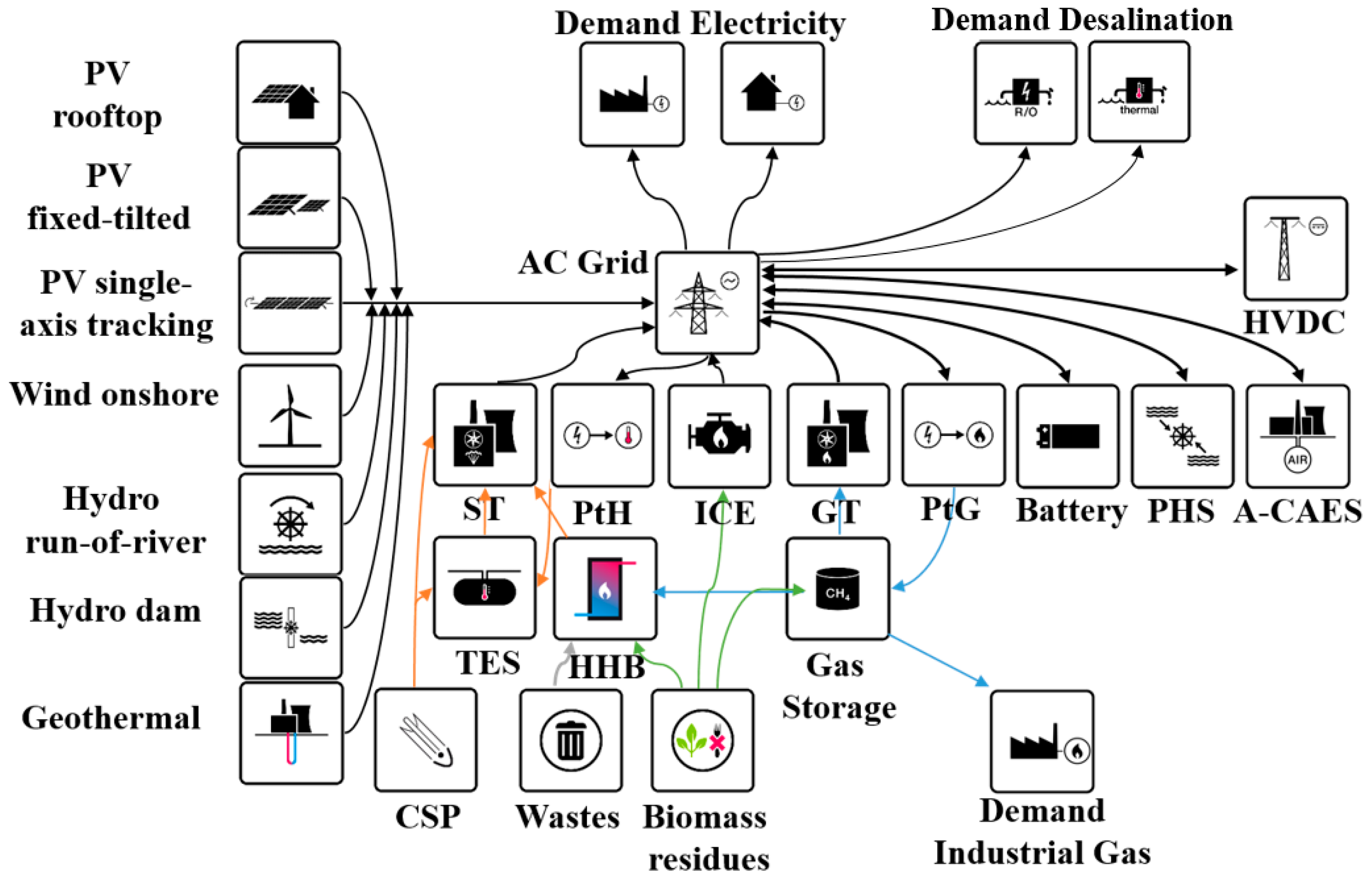 Water   Free Full-Text   Role of Seawater Desalination in