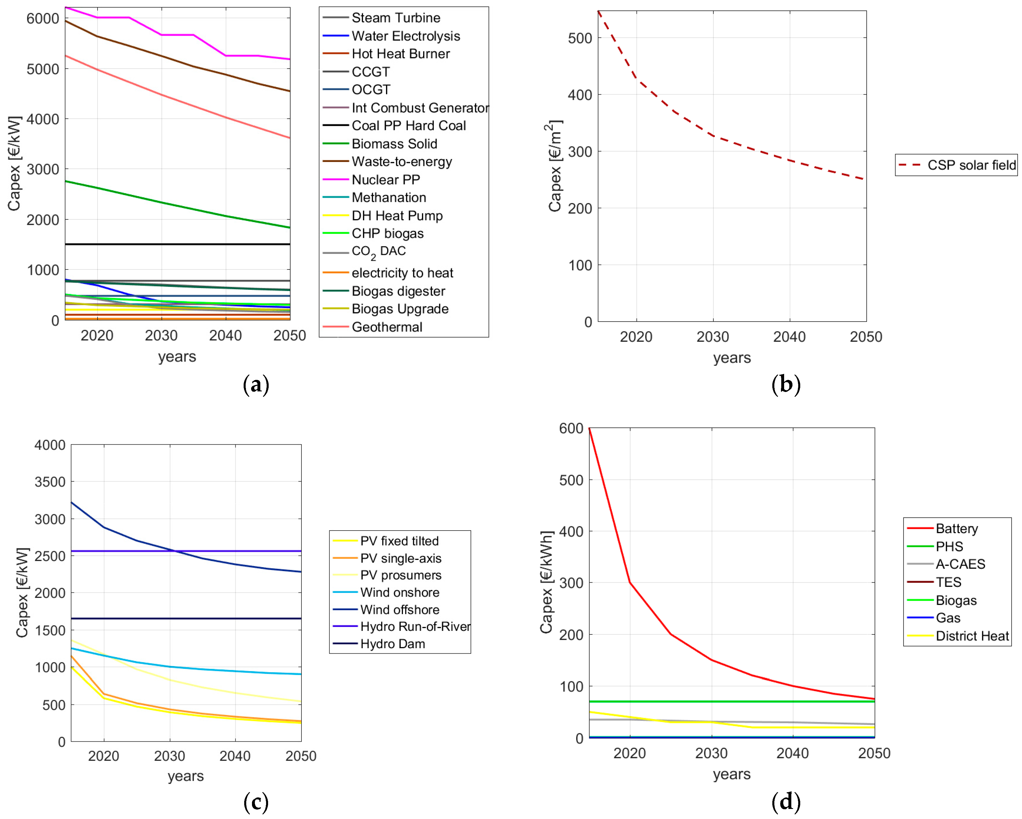 Water | Free Full-Text | Role of Seawater Desalination in