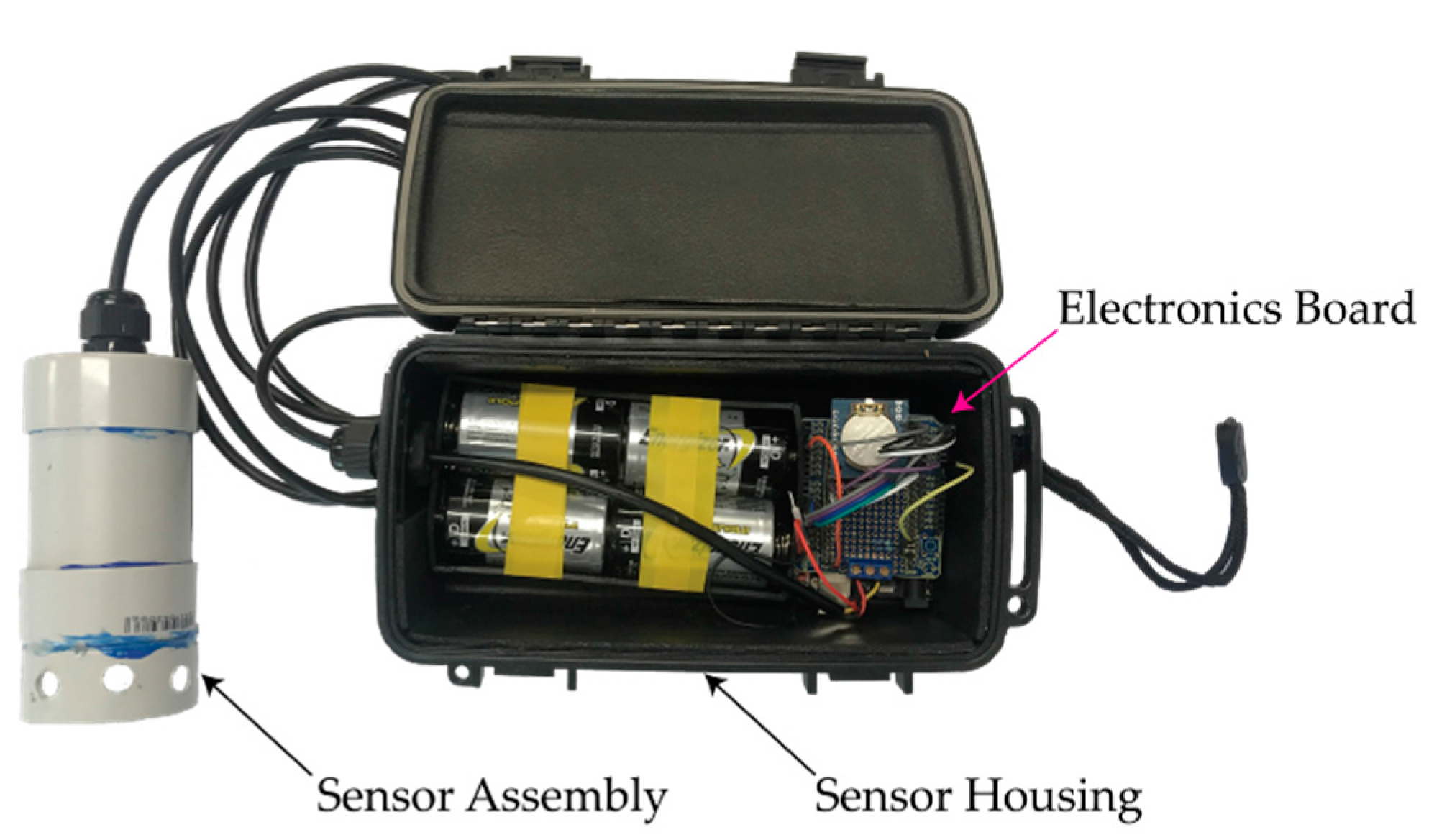 Water | Free Full-Text | Near-Bed Monitoring of Suspended Sediment