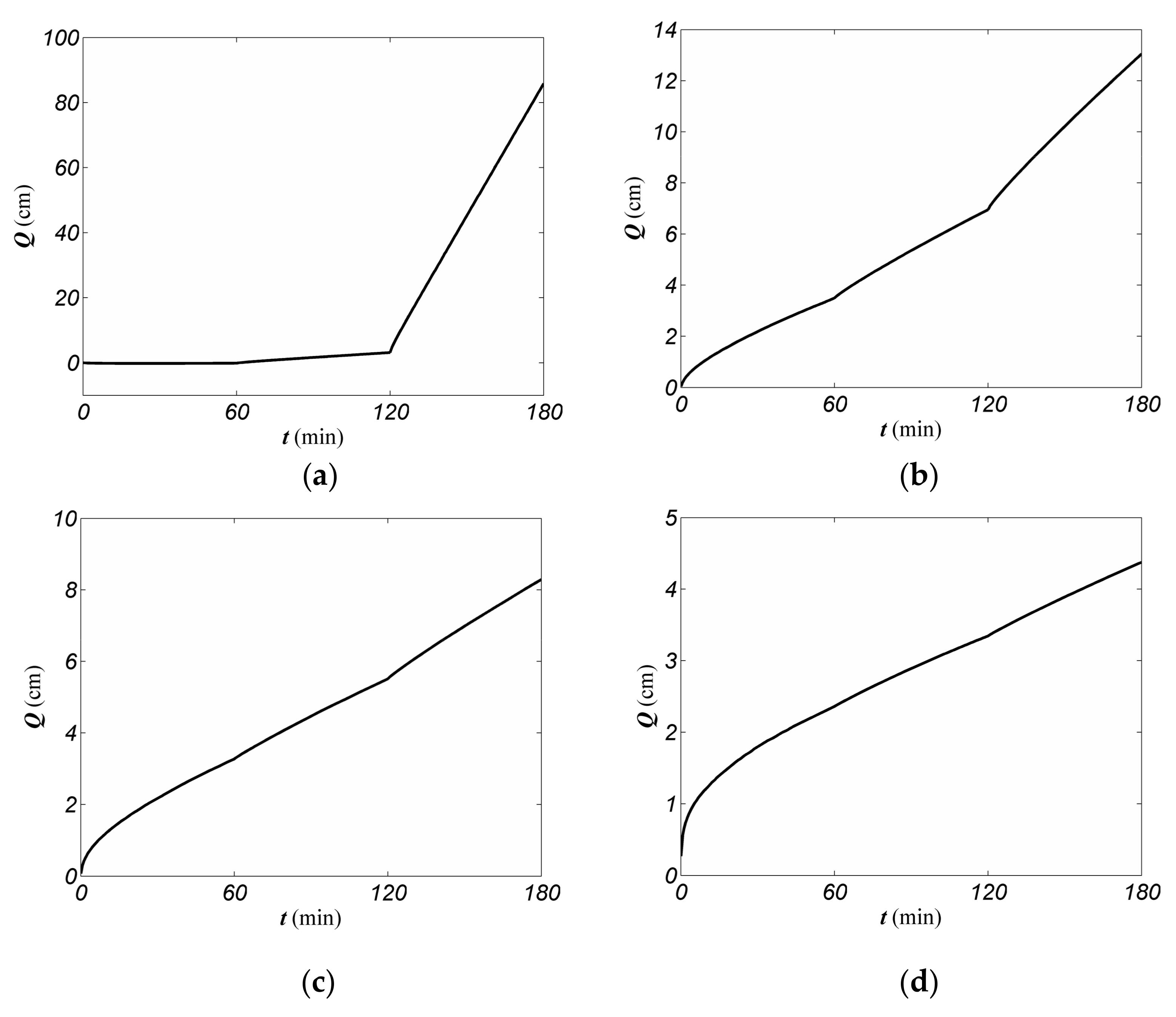 parameter estimation and inverse problems pdf