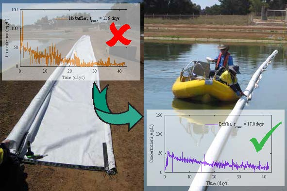 Water free full text impact of hydrodynamic for Design of waste stabilization pond