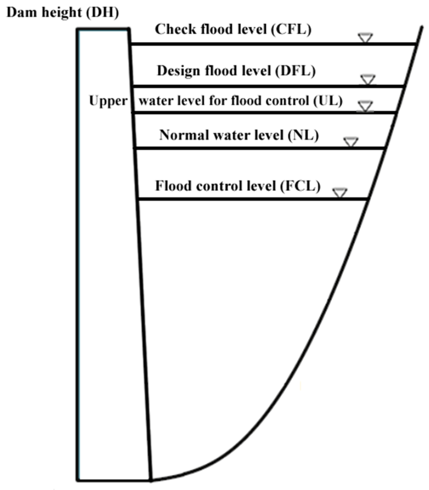 Water Free Full Text The Total Risk Analysis Of Large Dams Under Flood Hazards