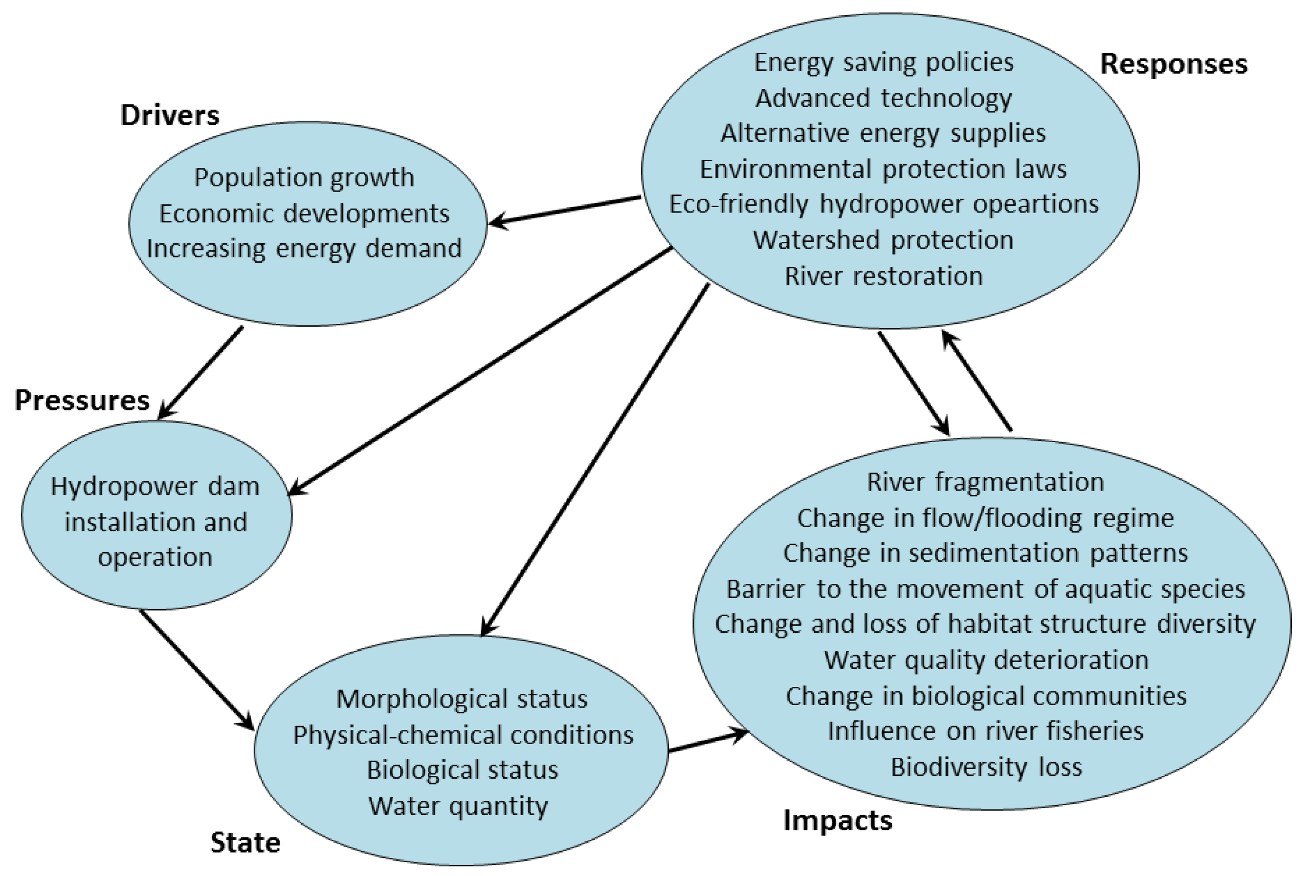 Water Quality Structures : Water free full text modelling tools to analyze and