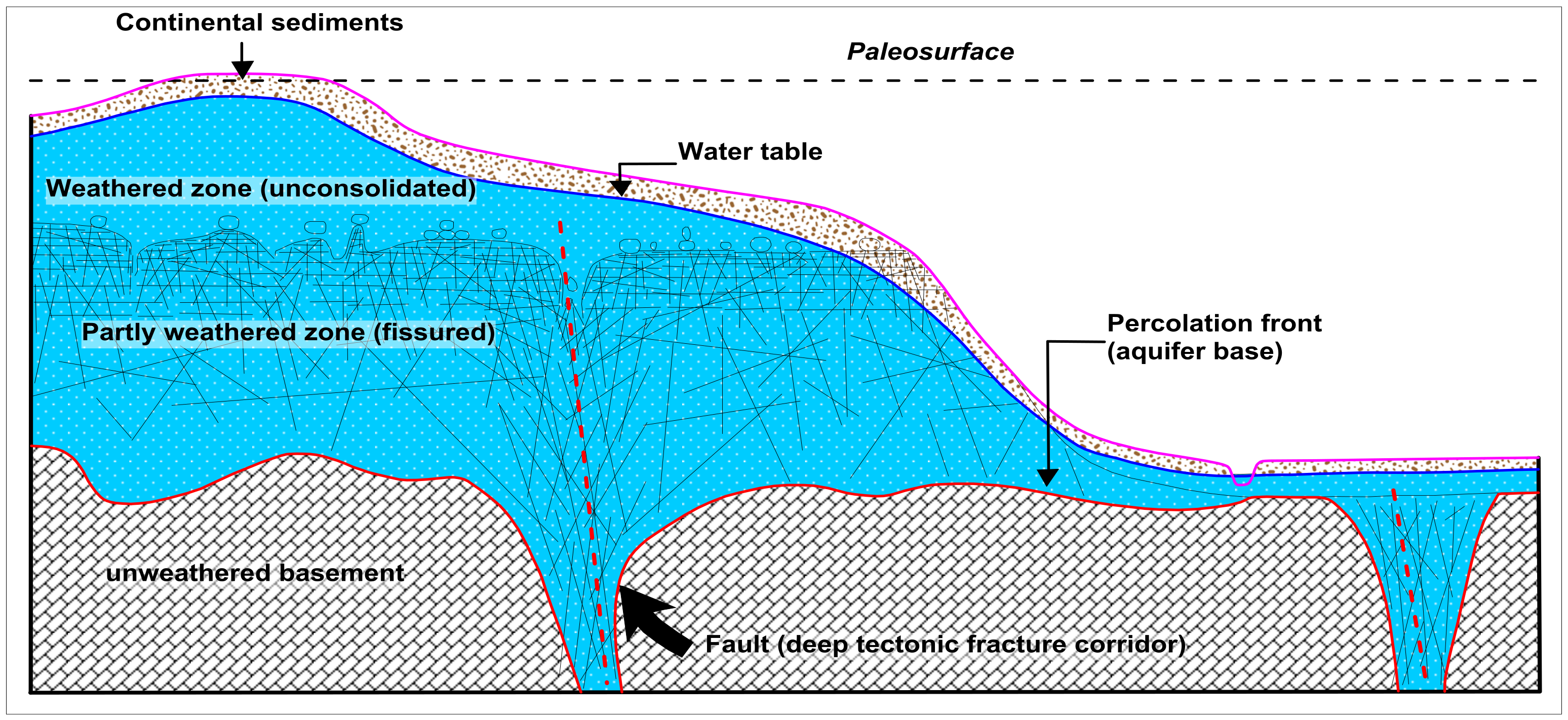 water | free full-text | evaluation of a weathered rock aquifer
