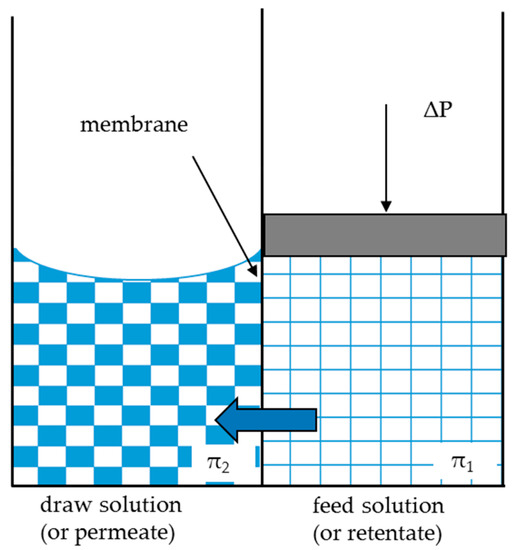Water free full text a thermodynamical approach for - Aerateur a membrane ...