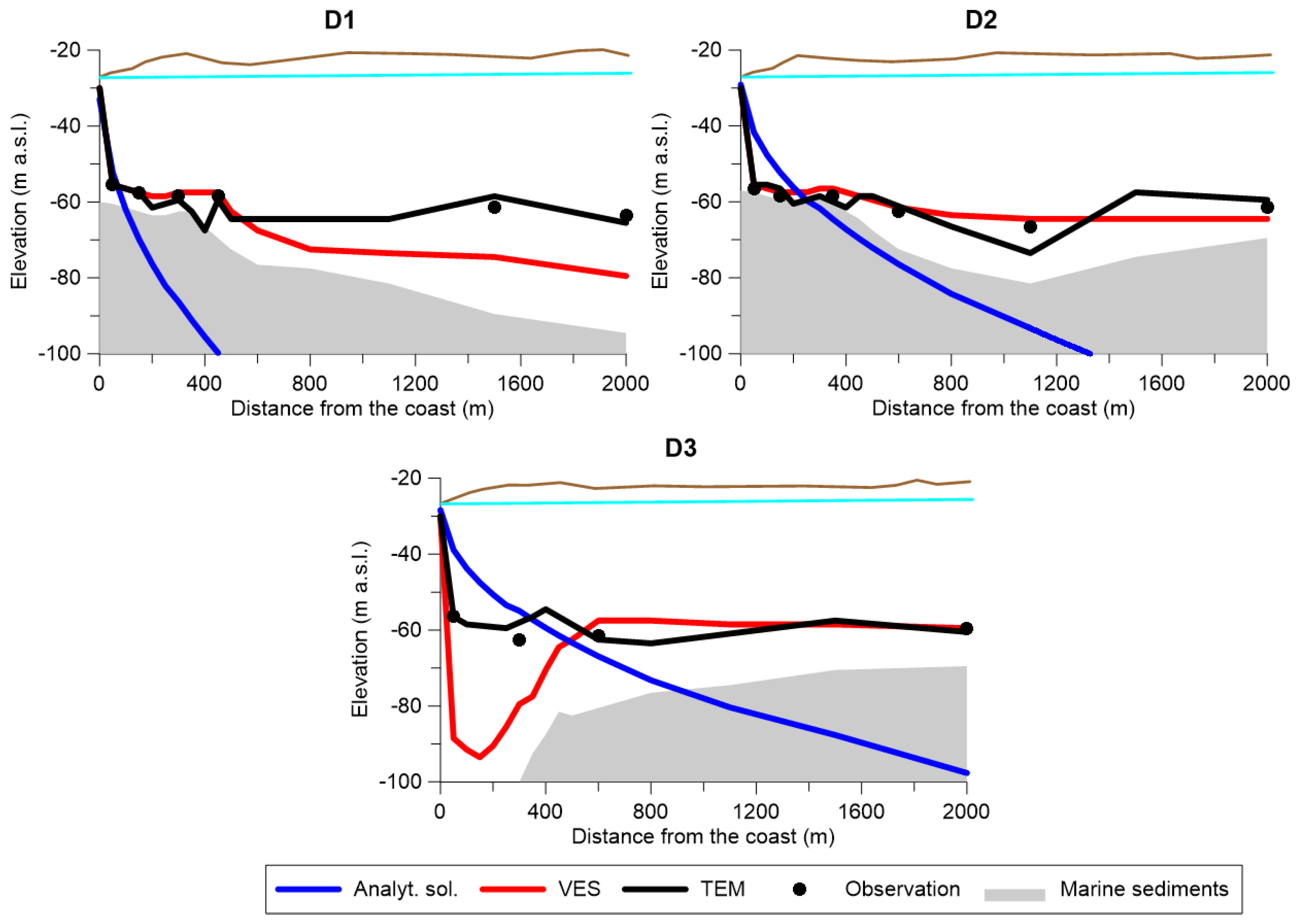 Water | Free Full-Text | Assessing Aquifer Salinization with