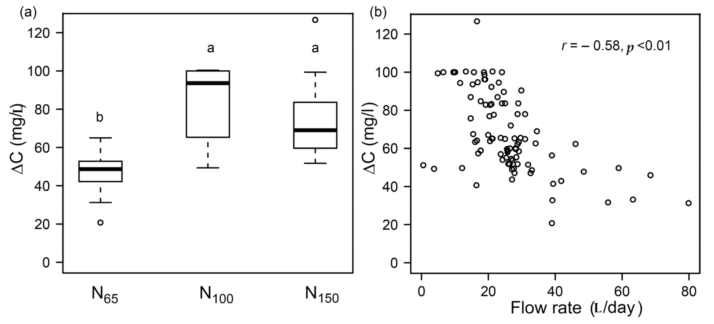 Water Free Full Text Nitrate Attenuation In Degraded Peat Soil