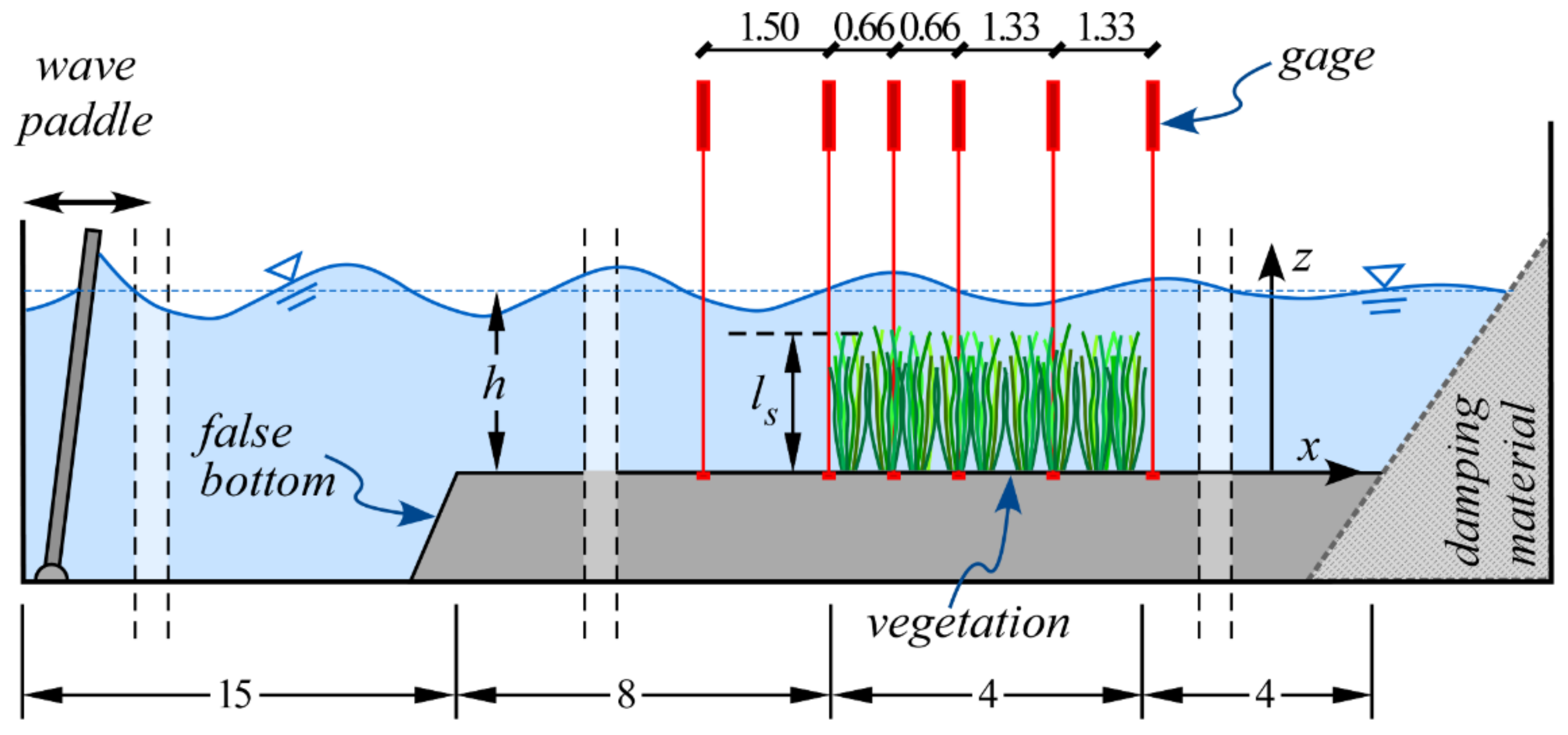 Water | Free Full-Text | Wave Height Attenuation and Flow Resistance