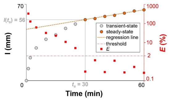an analysis of the purpose and procedure of the river falls experiment of molar mass from gas densit An analysis of sodium bicarbonate the same experiment on a sample of sodium carbonate of known mass repeat this procedure twice more analysis of sample.