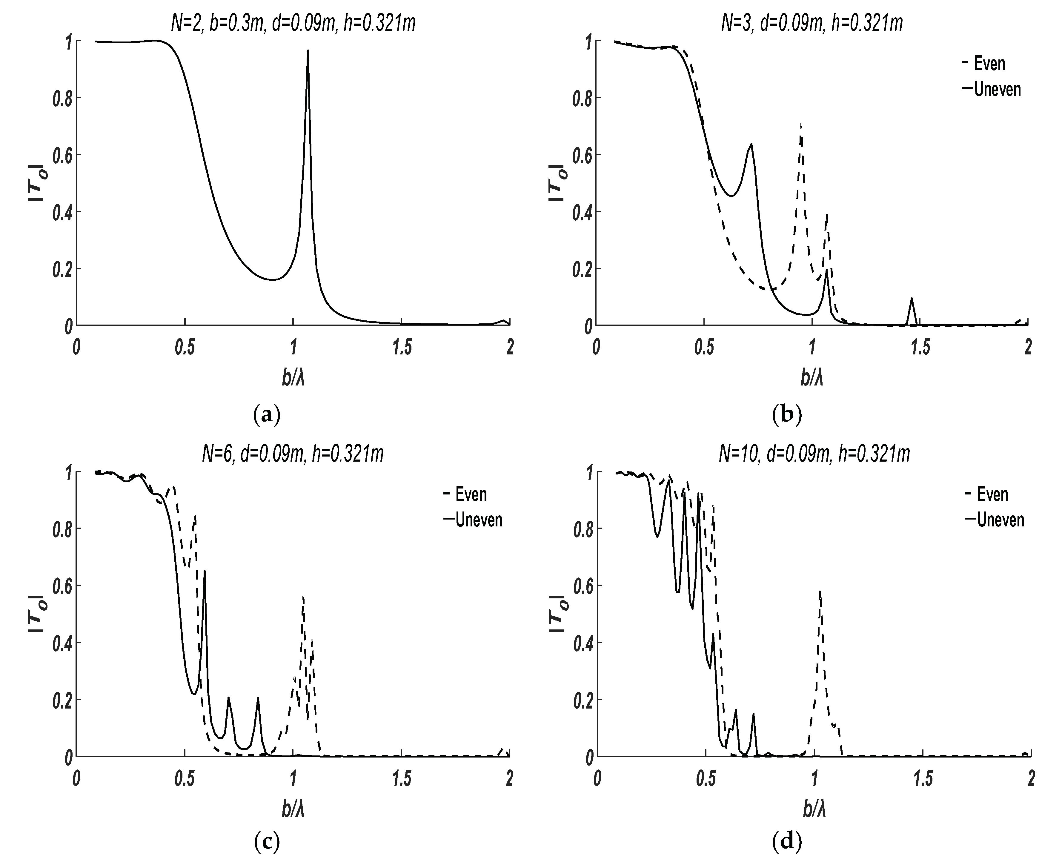 Water   Free Full-Text   Transmission of Water Waves under