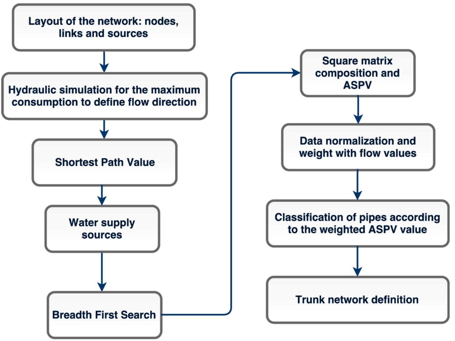 Water Free Full Text Trunk Network Rehabilitation For Resilience